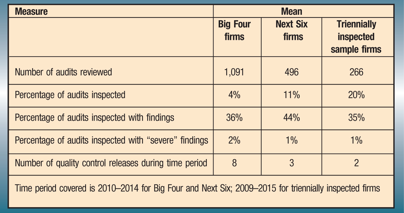"Measure; Mean Big Four firms; Next Six firms; Triennially inspected sample firms Number of audits reviewed; 1,091; 496; 266 Percentage of audits inspected; 4%; 11%; 20% Percentage of audits inspected with findings; 36%; 44%; 35% Percentage of audits inspected with ""severe"" findings; 2%; 1%; 1% Number of quality control releases during time period; 8; 3; 2 Time period covered is 2010–2014 for Big Four and Next Six; 2009–2015 for triennially inspected firms"