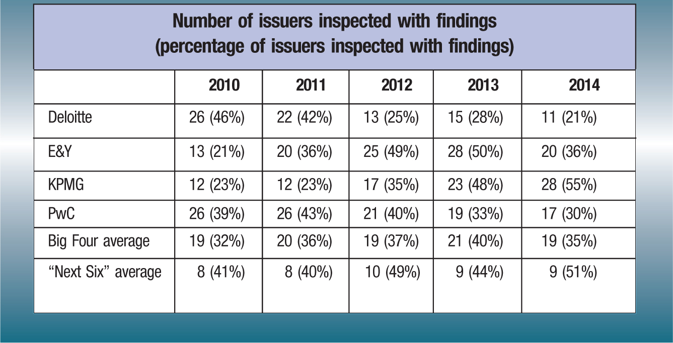 "Number of issuers inspected with findings (percentage of issuers inspected with findings) 2010; 2011; 2012; 2013; 2014 Deloitte; 26 (46%); 22 (42%); 13 (25%); 15 (28%); 11 (21%) E&Y; 13 (21%); 20 (36%); 25 (49%); 28 (50%); 20 (36%) KPMG; 12 (23%); 12 (23%); 17 (35%); 23 (48%); 28 (55%) PwC; 26 (39%); 26 (43%); 21 (40%); 19 (33%); 17 (30%) Big Four average; 19 (32%); 20 (36%); 19 (37%); 21 (40%); 19 (35%) ""Next Six"" average; 8 (41%); 8 (40%); 10 (49%); 9 (44%); 9 (51%)"