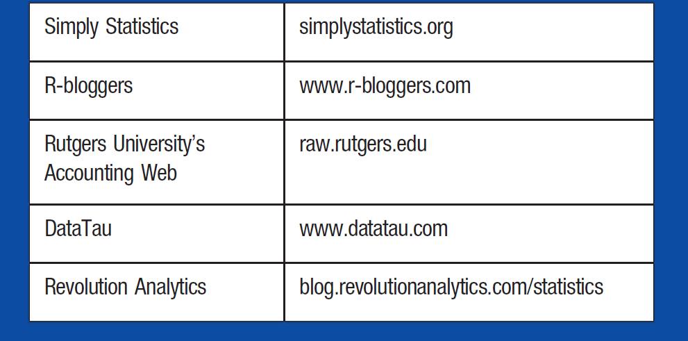 Simply Statistics; simplystatistics.org R-bloggers; www.r-bloggers.com Rutgers University's Accounting Web; raw.rutgers.edu DataTau; www.datatau.com Revolution Analytics; blog.revolutionanalytics.com/statistics