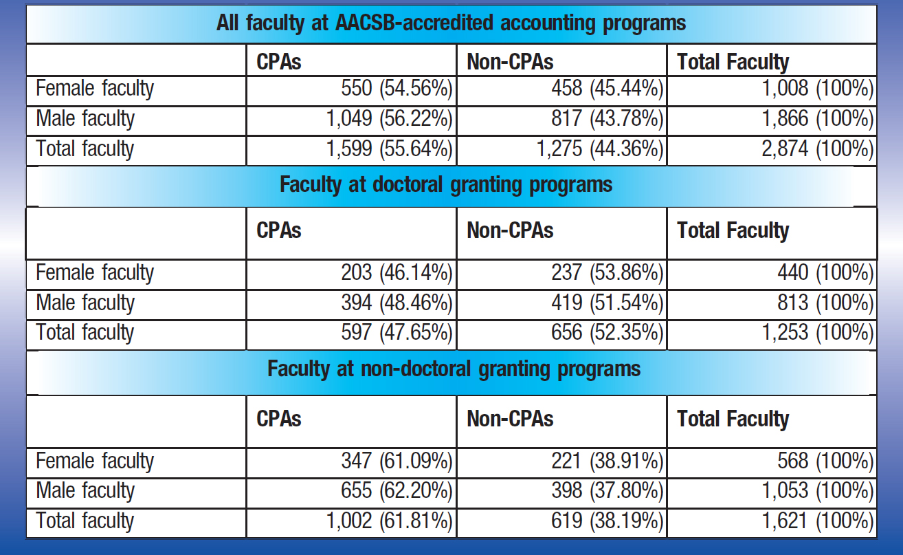 All faculty at AACSB-accredited accounting programs CPAs; Non-CPAs; Total Faculty Female faculty; 550 (54.56%); 458 (45.44%); 1,008 (100%) Male faculty; 1,049 (56.22%); 817 (43.78%); 1,866 (100%) Total faculty; 1,599 (55.64%); 1,275 (44.36%); 2,874 (100%) Faculty at doctoral granting programs CPAs; Non-CPAs; Total Faculty Female faculty; 203 (46.14%); 237 (53.86%); 440 (100%) Male faculty; 394 (48.46%); 419 (51.54%); 813 (100%) Total faculty; 597 (47.65%); 656 (52.35%); 1,253 (100%) Faculty at non-doctoral granting programs CPAs; Non-CPAs; Total Faculty Female faculty; 347 (61.09%); 221 (38.91%); 568 (100%) Male faculty; 655 (62.20%); 398 (37.80%); 1,053 (100%) Total faculty; 1,002 (61.81%); 619 (38.19%); 1,621 (100%)