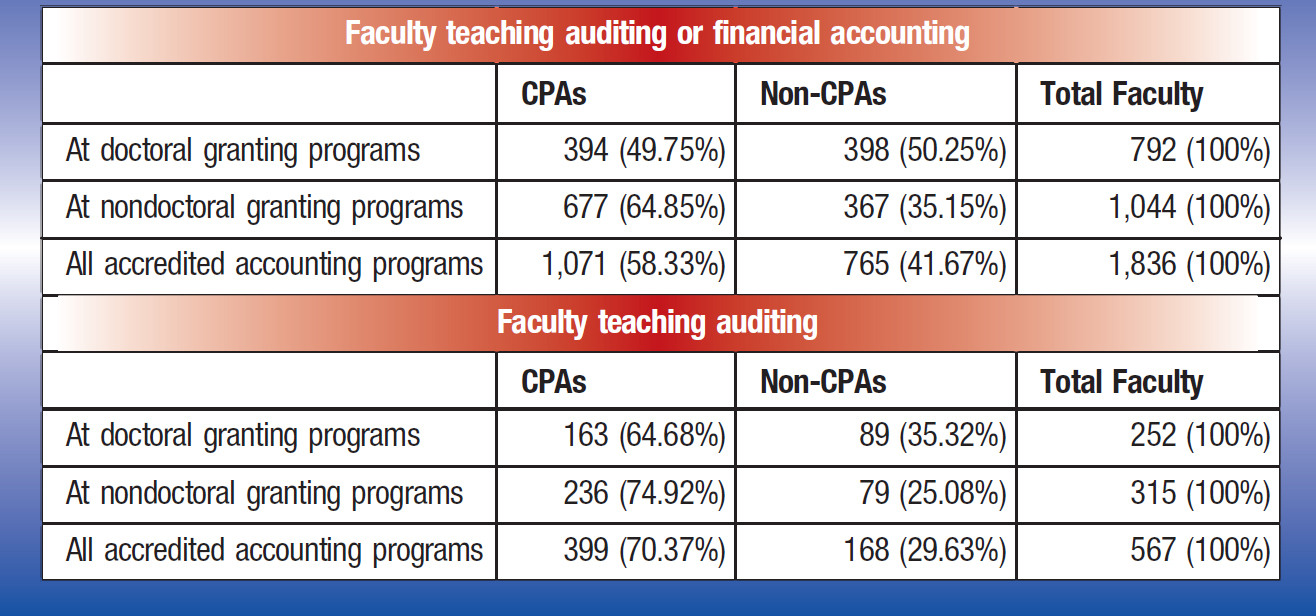 Faculty teaching auditing or financial accounting CPAs; Non-CPAs; Total Faculty At doctoral granting programs; 394 (49.75%); 398 (50.25%); 792 (100%) At nondoctoral granting programs; 677 (64.85%); 367 (35.15%); 1,044 (100%) All accredited accounting programs; 1,071 (58.33%); 765 (41.67%); 1,836 (100%) Faculty teaching auditing CPAs; Non-CPAs; Total Faculty At doctoral granting programs; 163 (64.68%); 89 (35.32%); 252 (100%) At nondoctoral granting programs; 236 (74.92%); 79 (25.08%); 315 (100%) All accredited accounting programs; 399 (70.37%); 168 (29.63%); 567 (100%)