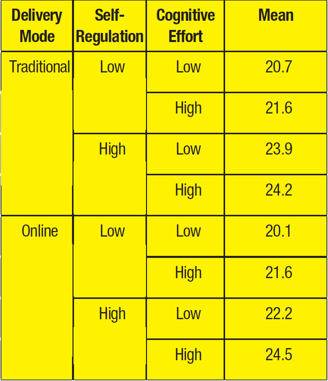 Delivery Mode; Self-Regulation; Cognitive Effort; Mean Traditional; Low; Low; 20.7 High; 21.6 High; Low; 23.9 High; 24.2 Online; Low; Low; 20.1 High; 21.6 High; Low; 22.2 High; 24.5
