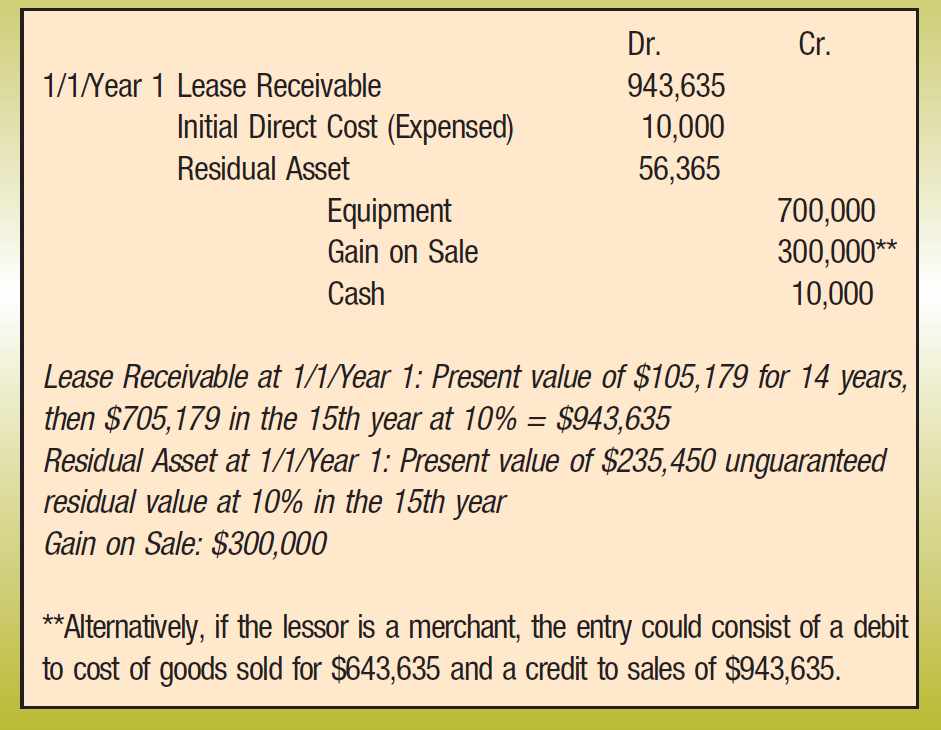 Dr.; Cr. 1/1/Year 1; Lease Receivable; 943,635 Initial Direct Cost (Expensed); 10,000 Residual Asset; 56,365 Equipment; 700,000 Gain on Sale; 300,000** Cash; 10,000 Lease Receivable at 1/1/Year 1: Present value of $105,179 for 14 years, then $705,179 in the 15th year at 10% = $943,635 Residual Asset at 1/1/Year 1: Present value of $235,450 unguaranteed residual value at 10% in the 15th year Gain on Sale: $300,000 **Alternatively, if the lessor is a merchant, the entry could consist of a debit to cost of goods sold for $643,635 and a credit to sales of $943,635.