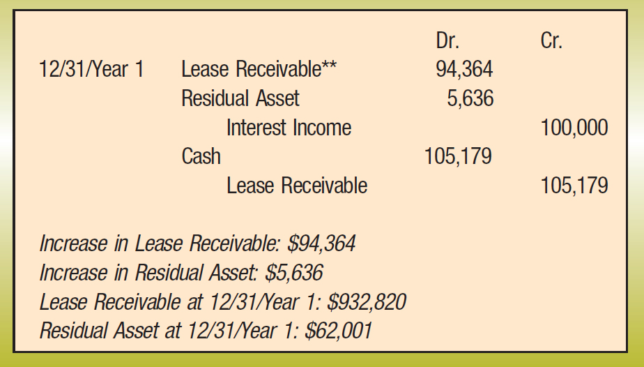 Dr.; Cr. 12/31/Year 1; Lease Receivable**; 94,364 Residual Asset; 5,636 Interest Income; 100,000 Cash; 105,179 Lease Receivable; 105,179 Increase in Lease Receivable: $94,364 Increase in Residual Asset: $5,636 Lease Receivable at 12/31/Year 1: $932,820 Residual Asset at 12/31/Year 1: $62,001
