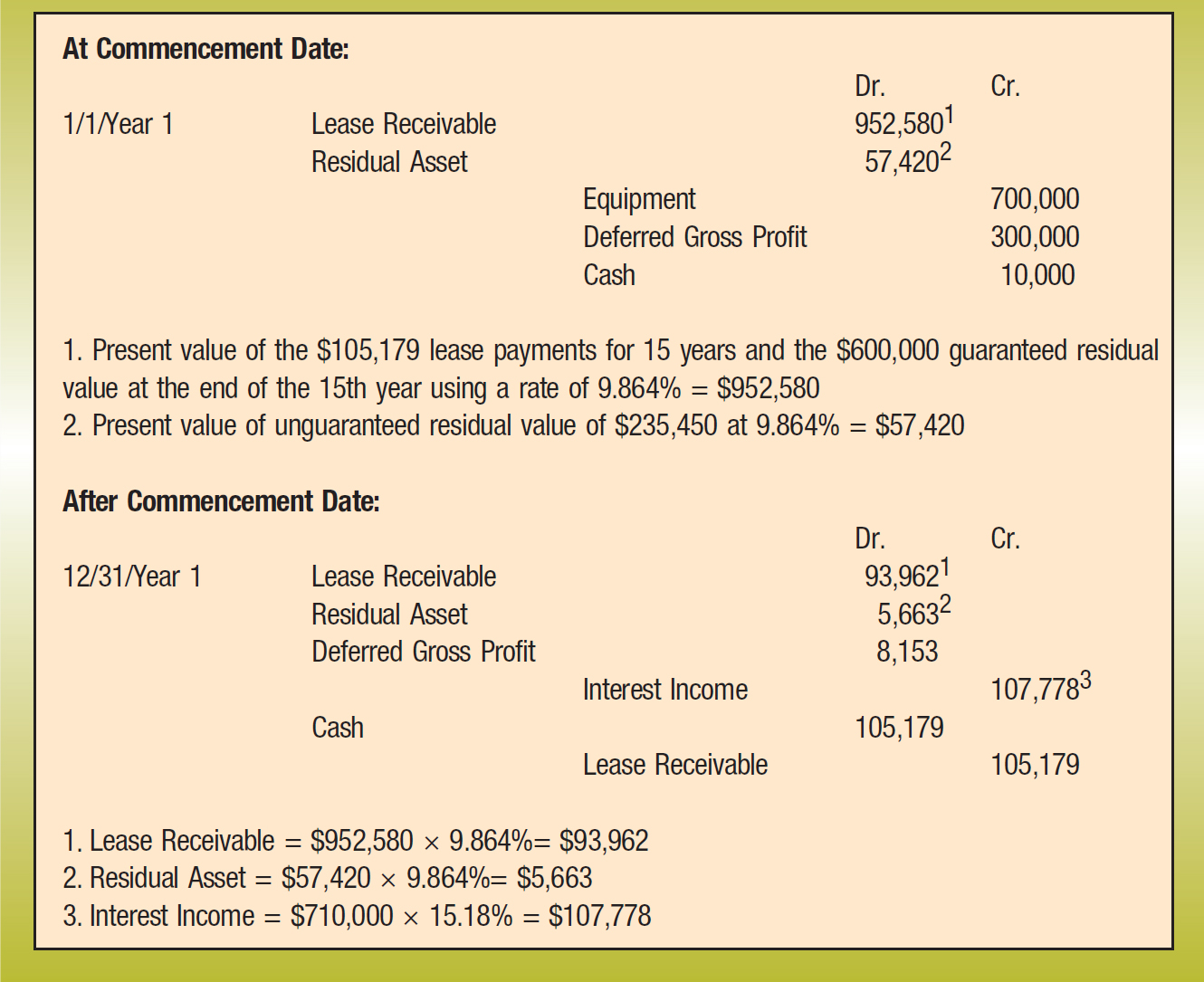 At Commencement Date: Dr.; Cr. 1/1/Year 1; Lease Receivable; 952,5801 Residual Asset; 57,4202 Equipment; 700,000 Deferred Gross Profit; 300,000 Cash; 10,000 1. Present value of the $105,179 lease payments for 15 years and the $600,000 guaranteed residual value at the end of the 15th year using a rate of 9.864% = $952,580 2. Present value of unguaranteed residual value of $235,450 at 9.864% = $57,420 After Commencement Date: Dr.; Cr. 12/31/Year 1; Lease Receivable; 93,9621 Residual Asset; 5,6632 Deferred Gross Profit; 8,153 Interest Income; 107,7783 Cash; 105,179 Lease Receivable; 105,179 1. Lease Receivable = $952,580 × 9.864%= $93,962 2. Residual Asset = $57,420 × 9.864%= $5,663 3. Interest Income = $710,000 × 15.18% = $107,778