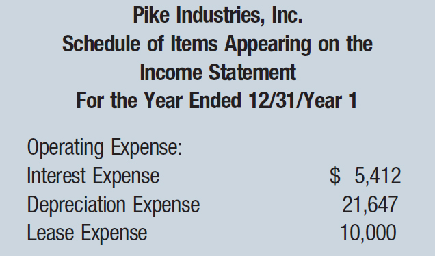 Pike Industries, Inc. Schedule of Items Appearing on the Income Statement For the Year Ended 12/31/Year 1 Operating Expense: Interest Expense; $ 5,412 Depreciation Expense; 21,647 Lease Expense; 10,000