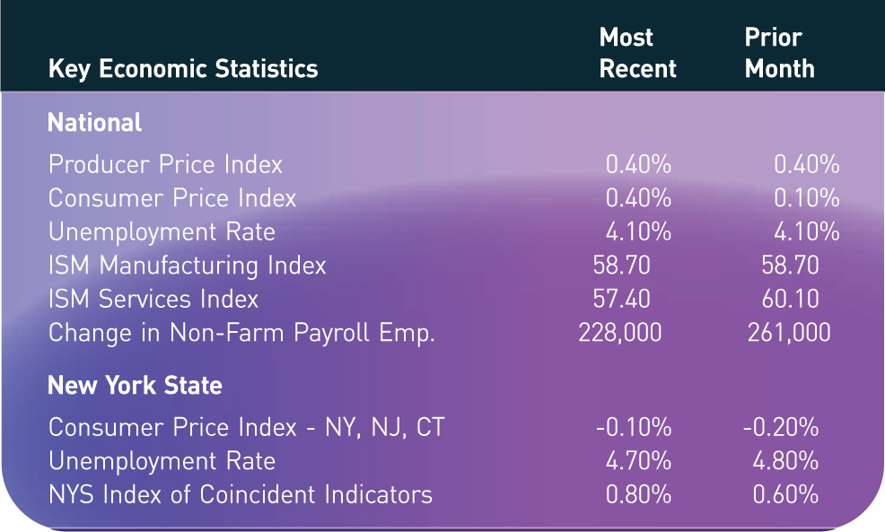 Key Economic Statistics; Most Recent; Prior Month National Producer Price Index; 0.40%; 0.40% Consumer Price Index; 0.40%; 0.10% Unemployment Rate; 4.10%; 4.10% ISM Manufacturing Index; 58.70; 58.70 ISM Services Index; 57.40; 60.10 Change in Non-Farm Payroll Emp.; 228,000; 261,000 New York State Consumer Price Index - NY, NJ, CT; -0.10%; -0.20% Unemployment Rate; 4.70%; 4.80% NYS Index of Coincident Indicators; 0.80%; 0.60%