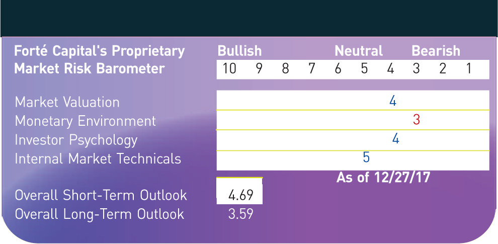 Forté Capital's Proprietary; Bullish; Neutral; Bearish Market Risk Barometer; 10; 9; 8; 7; 6; 5; 4; 3; 2; 1 Market Valuation; 4 Monetary Environment; 3 Investor Psychology; 4 Internal Market Technicals; 5 As of 12/27/17 Overall Short-Term Outlook; 4.69 Overall Long-Term Outlook; 3.59