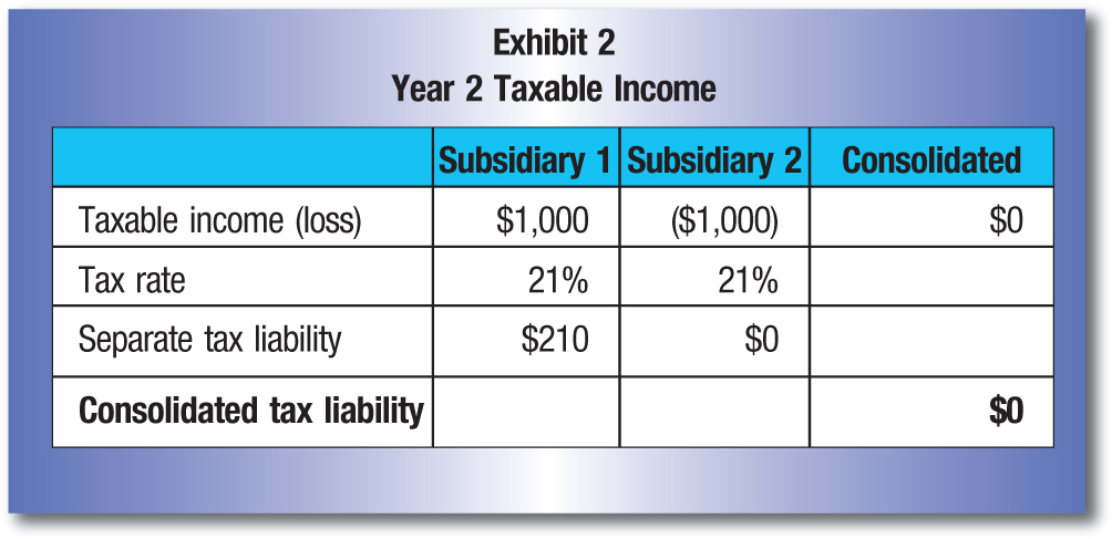 Subsidiary 1; Subsidiary 2; Consolidated Taxable income (loss); $1,000; ($1,000); $0 Tax rate; 21%; 21% Separate tax liability; $210; $0 Consolidated tax liability; $0