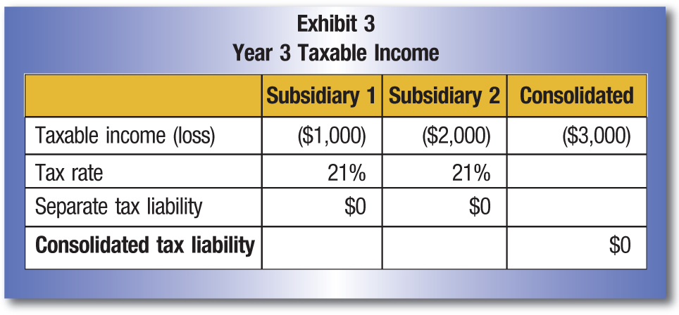 Subsidiary 1; Subsidiary 2; Consolidated Taxable income (loss); ($1,000); ($2,000); ($3,000) Tax rate; 21%; 21% Separate tax liability; $0; $0 Consolidated tax liability; $0