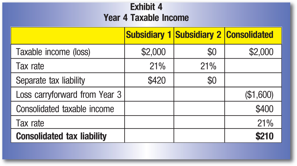 Subsidiary 1; Subsidiary 2; Consolidated Taxable income (loss); $2,000; $0; $2,000 Tax rate; 21%; 21% Separate tax liability; $420; $0 Loss carryforward from Year 3; ($1,600) Consolidated taxable income; $400 Tax rate; 21% Consolidated tax liability; $210
