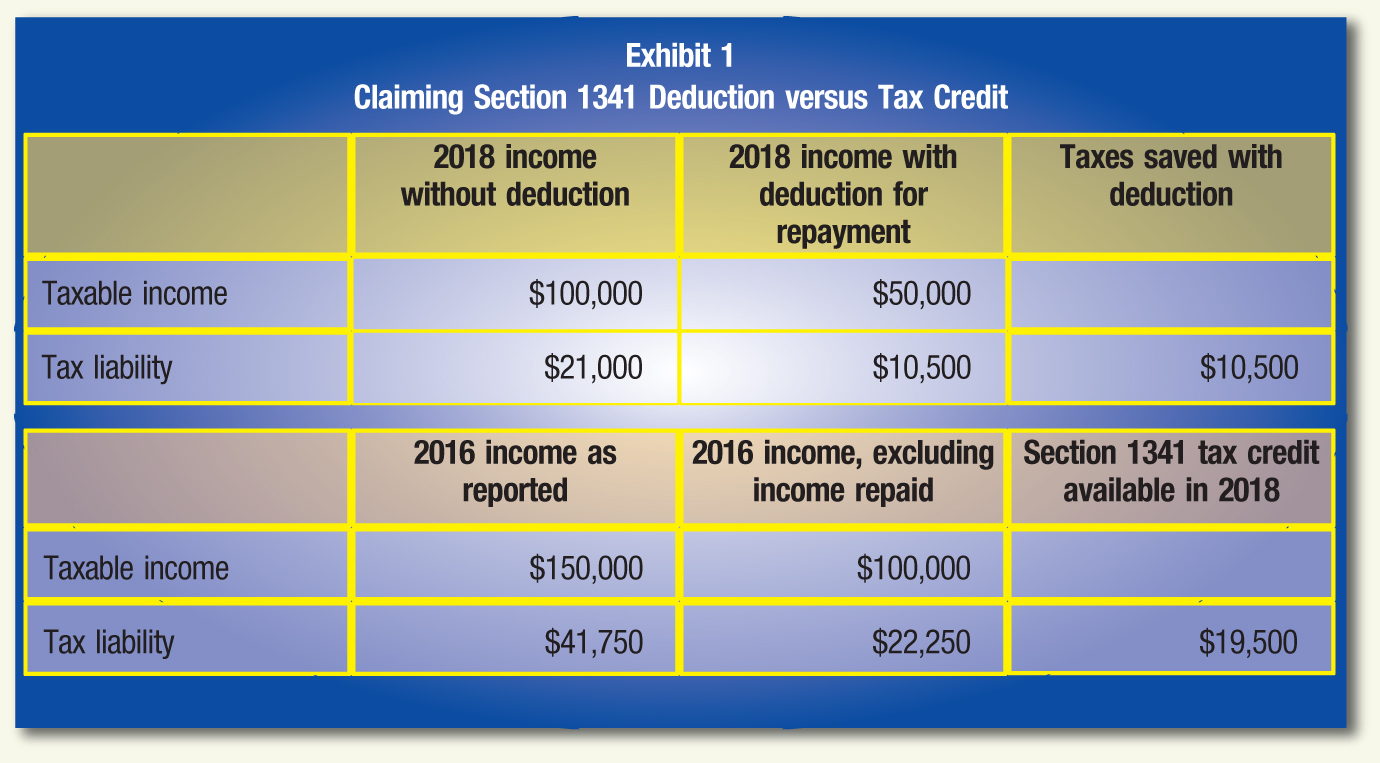2018 income without deduction; 2018 income with deduction for repayment; Taxes saved with deduction Taxable income; $100,000; $50,000 Tax liability; $21,000; $10,500; $10,500 2016 income as reported; 2016 income, excluding income repaid; Section 1341 tax credit available in 2018 Taxable income; $150,000; $100,000 Tax liability; $41,750; $22,250; $19,500