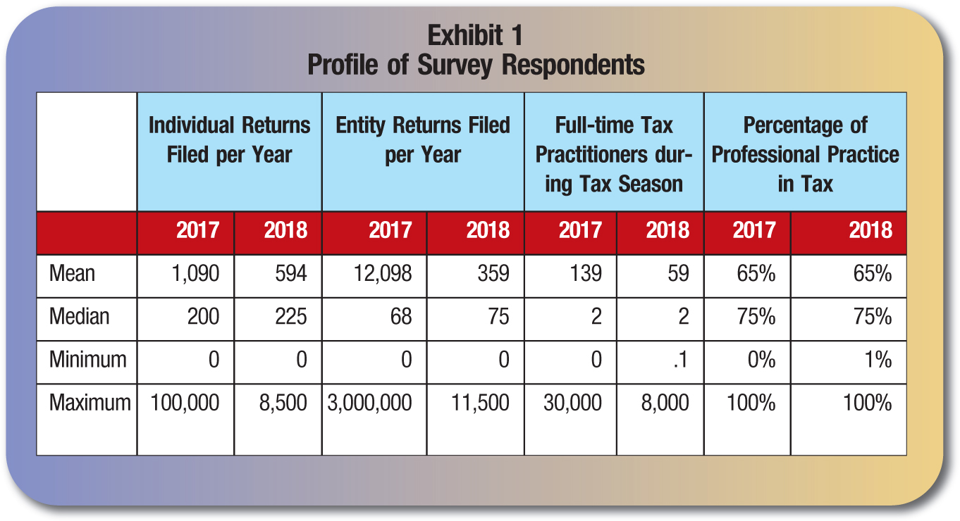 Individual Returns Filed per Year; Entity Returns Filed per Year; Full-time Tax Practitioners during Tax Season; Percentage of Professional Practice in Tax 2017; 2018; 2017; 2018; 2017; 2018; 2017; 2018 Mean; 1,090; 594; 12,098; 359; 139; 59; 65%; 65% Median; 200; 225; 68; 75; 2; 2; 75%; 75% Minimum; 0; 0; 0; 0; 0; .1; 0%; 1% Maximum; 100,000; 8,500; 3,000,000; 11,500; 30,000; 8,000; 100%; 100%