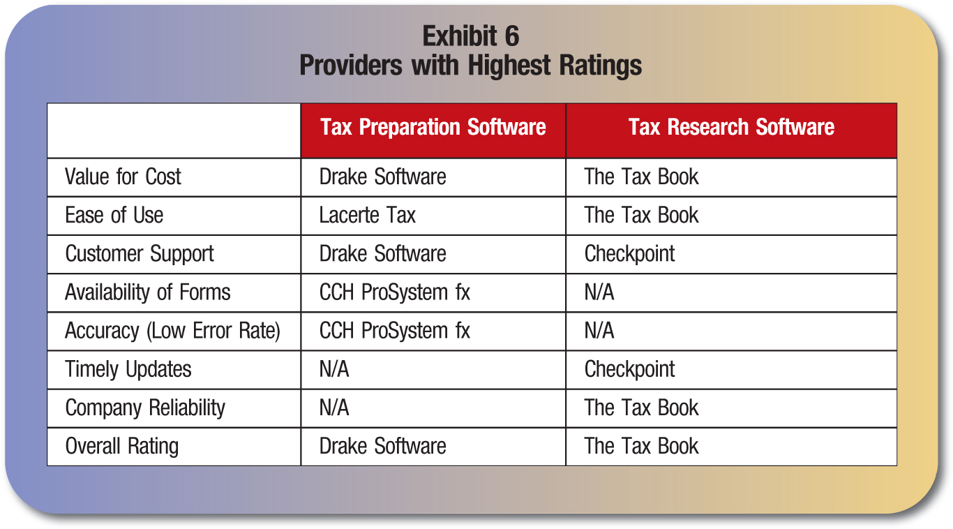 Tax Preparation Software; Tax Research Software Value for Cost; Drake Software; The Tax Book Ease of Use; Lacerte Tax; The Tax Book Customer Support; Drake Software; Checkpoint Availability of Forms; CCH ProSystem fx; N/A Accuracy (Low Error Rate); CCH ProSystem fx; N/A Timely Updates; N/A; Checkpoint Company Reliability; N/A; The Tax Book Overall Rating; Drake Software; The Tax Book