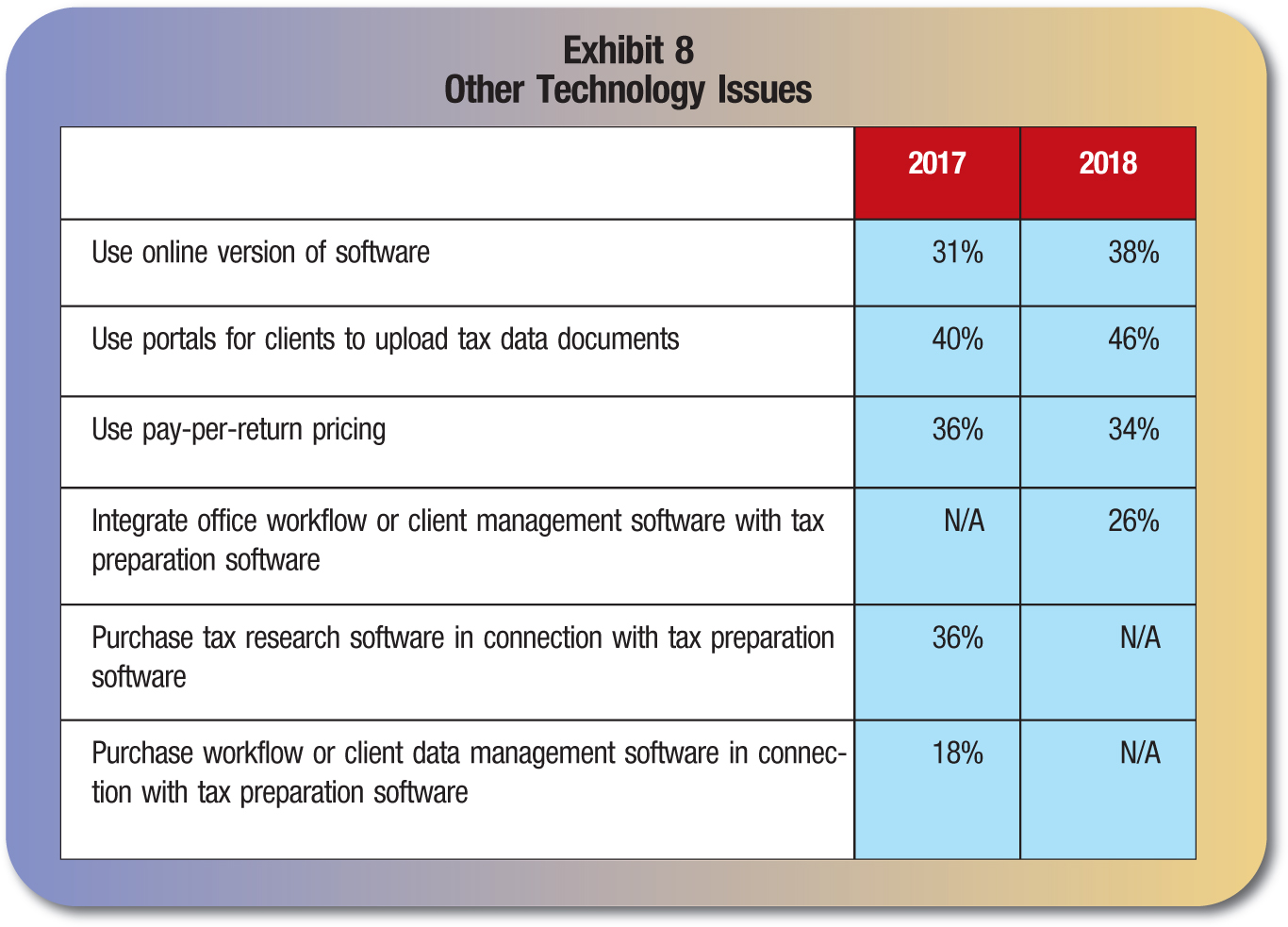 2017; 2018 Use online version of software; 31%; 38% Use portals for clients to upload tax data documents; 40%; 46% Use pay-per-return pricing; 36%; 34% Integrate office workflow or client management software with tax preparation software; N/A; 26% Purchase tax research software in connection with tax preparation software; 36%; N/A Purchase workflow or client data management software in connection with tax preparation software; 18%; N/A