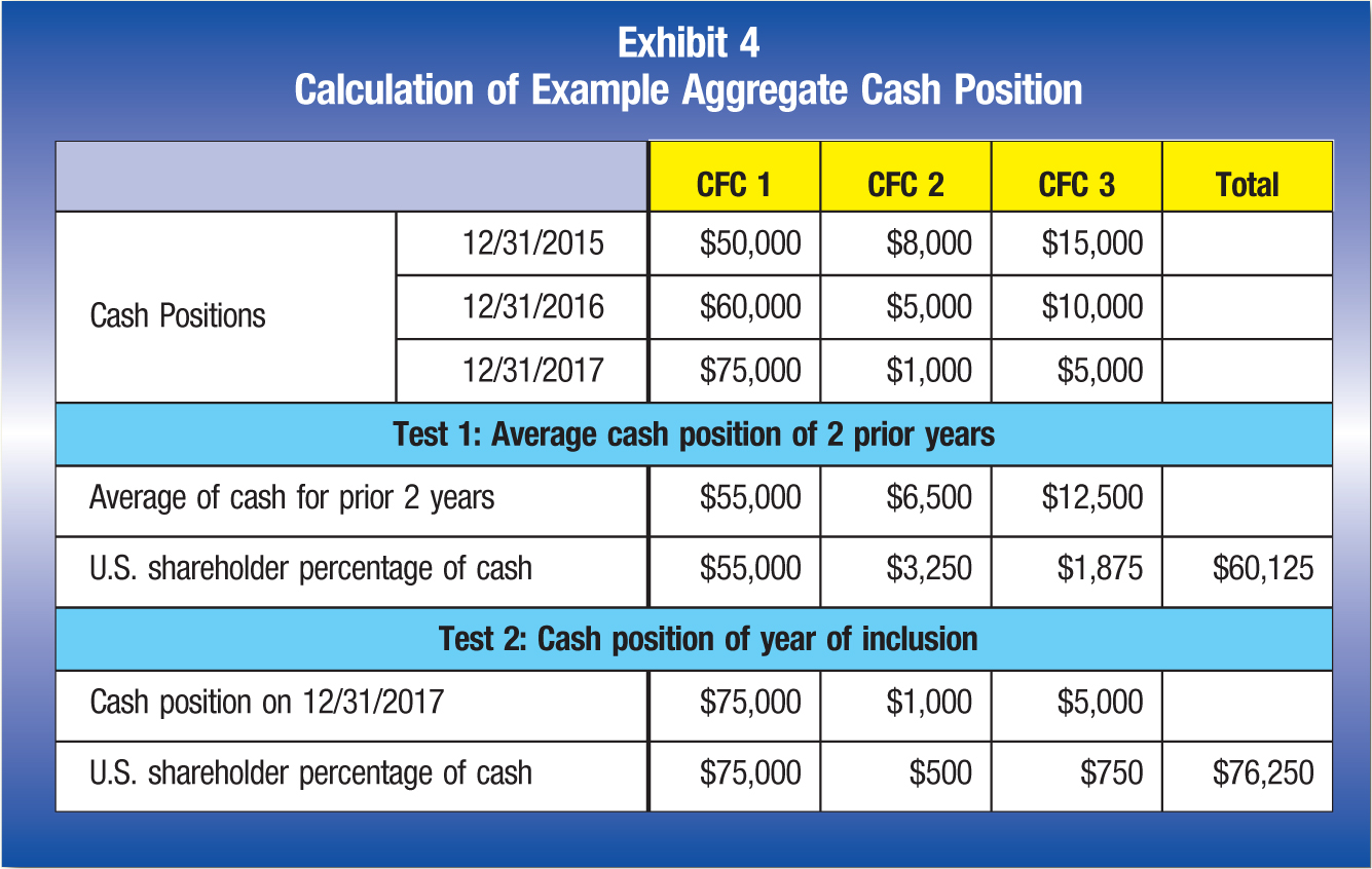 CFC 1; CFC 2; CFC 3; Total Cash position; 12/31/2015; $50,000; $8,000; $15,000 12/31/2016; $60,000; $5,000; $10,000 12/31/2017; $75,000; $1,000; $5,000 Test 1: Average cash position of 2 prior years Average of cash for prior 2 years; $55,000; $6,500; $12,500 U.S. shareholder percentage of cash; $55,000; $3,250; $1,875; $60,125 Test 2: Cash position of year of inclusion Cash position on 12/31/2017; $75,000; $1,000; $5,000 U.S. shareholder percentage of cash; $75,000; $500; $750; $76,250