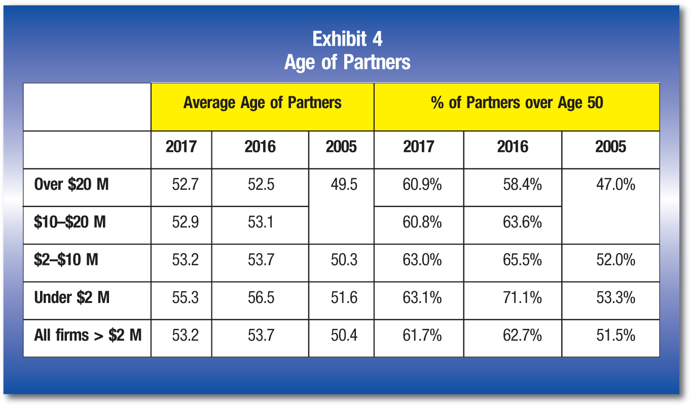 Average Age of Partners; % of Partners over Age 50 2017; 2016; 2005; 2017; 2016; 2005 Over $20 M; 52.7; 52.5; 49.5; 60.9%; 58.4%; 47.0% $10–$20 M; 52.9; 53.1; 60.8%; 63.6% $2–$10 M; 53.2; 53.7; 50.3; 63.0%; 65.5%; 52.0% Under $2 M; 55.3; 56.5; 51.6; 63.1%; 71.1%; 53.3% All firms > $2 M; 53.2; 53.7; 50.4; 61.7%; 62.7%; 51.5%