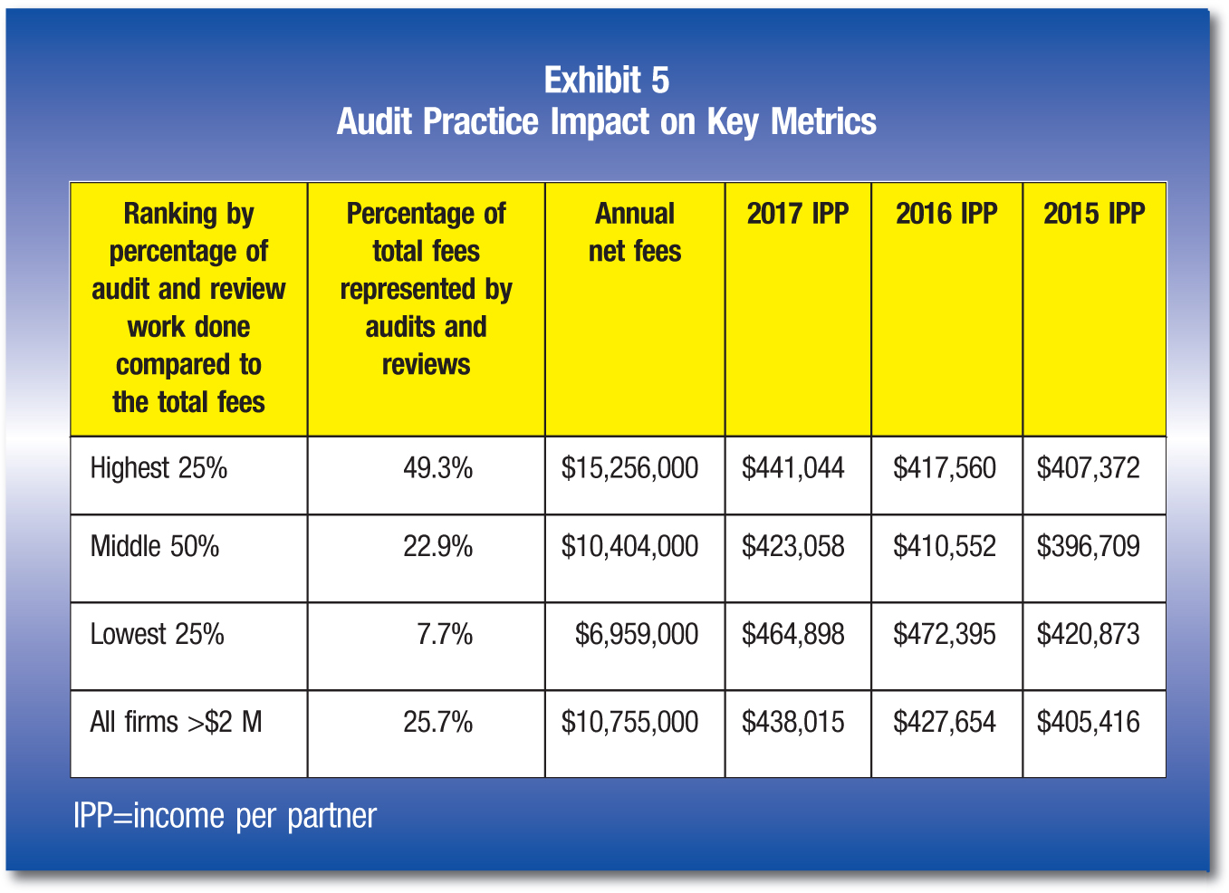 Ranking by percentage of audit and review work done compared to the total fees; Percentage of total fees represented by audits and reviews; Annual net fees; 2017 IPP; 2016 IPP; 2015 IPP Highest 25%; 49.3%; $15,256,000; $441,044; $417,560; $407,372 Middle 50%; 22.9%; $10,404,000; $423,058; $410,552; $396,709 Lowest 25%; 7.7%; $6,959,000; $464,898; $472,395; $420,873 All firms >$2 M; 25.7%; $10,755,000; $438,015; $427,654; $405,416 IPP=income per partner