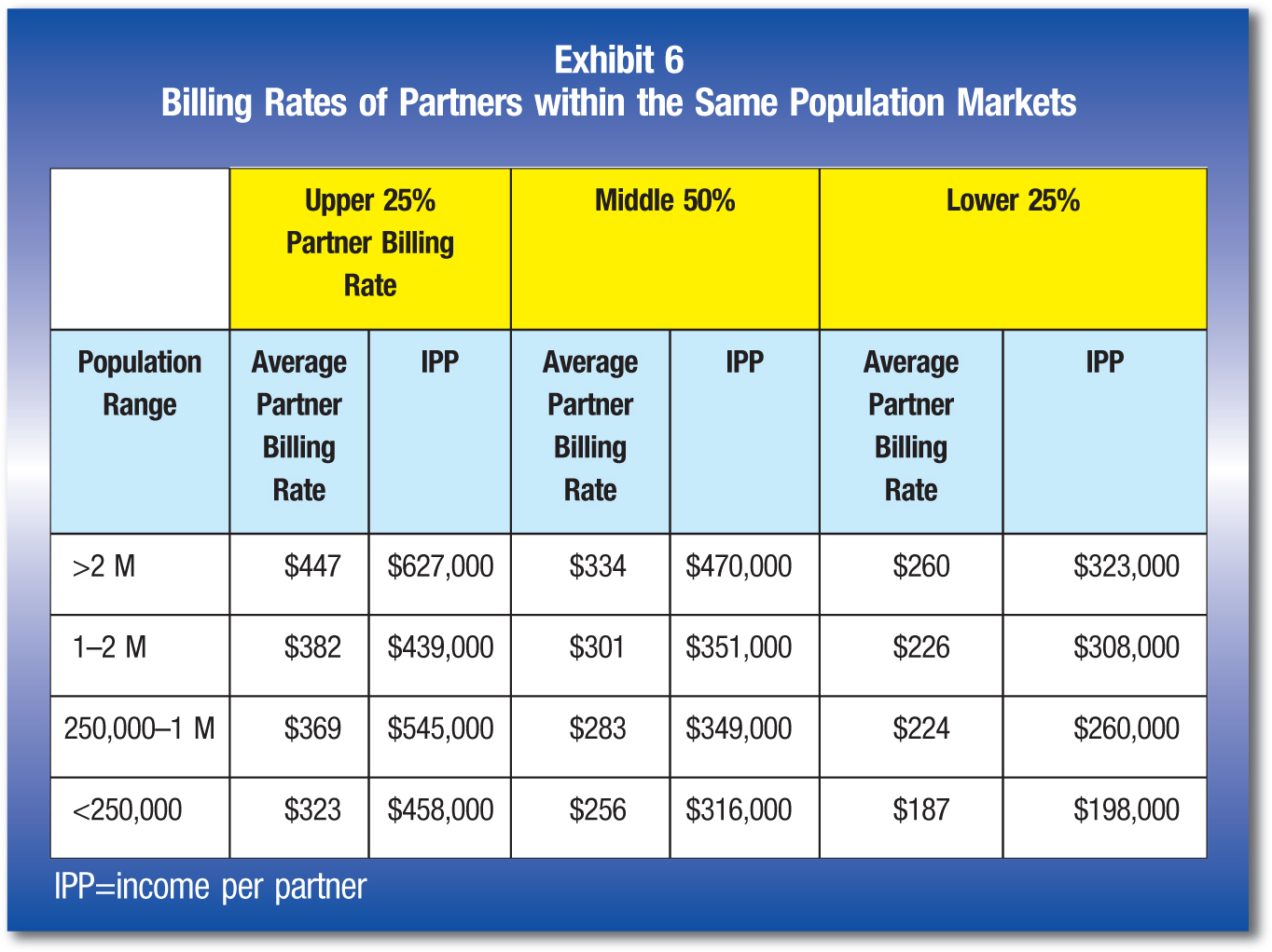 Upper 25% Partner Billing Rate; Middle 50%; Lower 25% Population Range; Average Partner Billing Rate; IPP; Average Partner Billing Rate; IPP; Average Partner Billing Rate; IPP >2 M; $447; $627,000; $334; $470,000; $260; $323,000 1–2 M; $382; $439,000; $301; $351,000; $226; $308,000 250,000–1 M; $369; $545,000; $283; $349,000; $224; $260,000 <250,000; $323; $458,000; $256; $316,000; $187; $198,000 IPP =income per partner