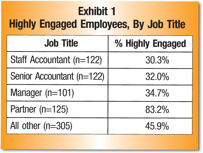 Job Title; % Highly Engaged StaffAccountant (n=122); 30.3% Senior Accountant (n=122); 32.0% Manager (n=101); 34.7% Partner (n=125); 83.2% All other (n=305); 45.9%