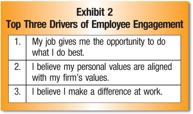1. My job gives me the opportunity to do what I do best. 2. I believe my personal values are aligned with my firm's values. 3. I believe I make a difference at work.