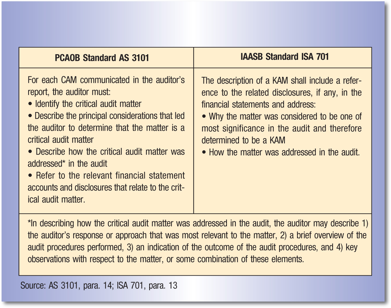 PCAOB Standard AS 3101; IAASB Standard ISA 701 For each CAM communicated in the auditor's report, the auditor must:; • Identify the critical audit matter; • Describe the principal considerations that led the auditor to determine that the matter is a critical audit matter; • Describe how the critical audit matter was addressed* in the audit; • Refer to the relevant financial statement accounts and disclosures that relate to the critical audit matter. The description of a KAM shall include a reference to the related disclosures, if any, in the financial statements and address:; • Why the matter was considered to be one of most significance in the audit and therefore determined to be a KAM; • How the matter was addressed in the audit. *In describing how the critical audit matter was addressed in the audit, the auditor may describe 1) the auditor's response or approach that was most relevant to the matter, 2) a brief overview of the audit procedures performed, 3) an indication of the outcome of the audit procedures, and 4) key observations with respect to the matter, or some combination of these elements.