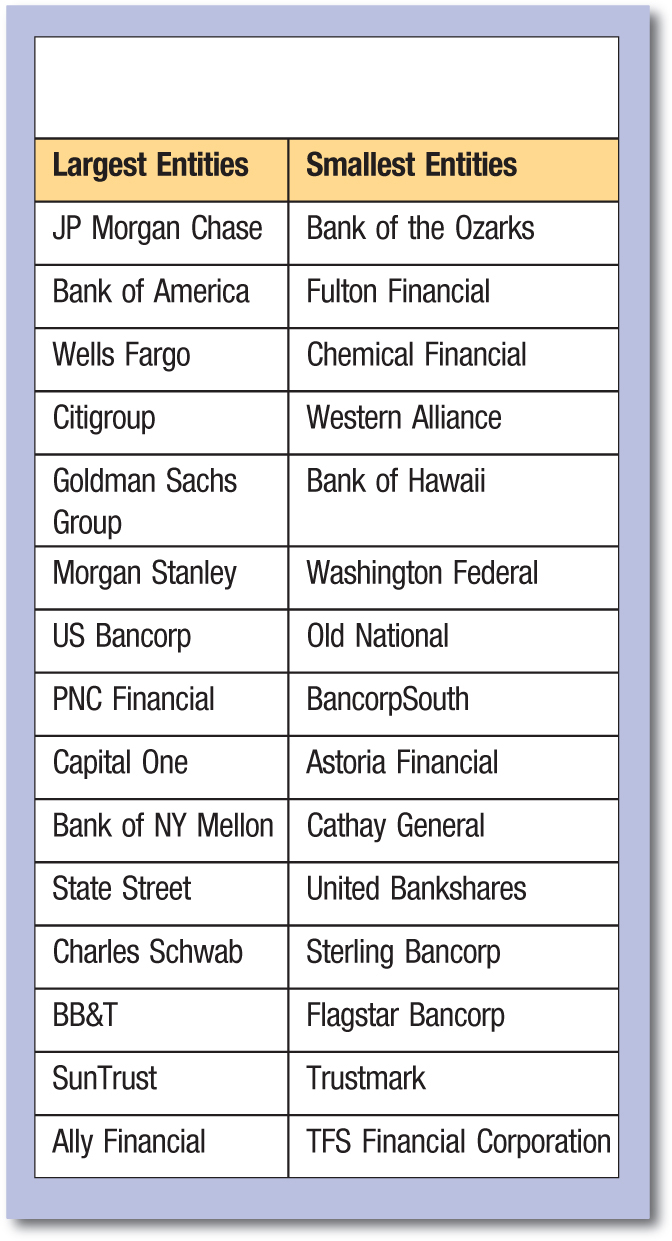 Largest Entities; Smallest Entities JP Morgan Chase; Bank of the Ozarks Bank of America; Fulton Financial Wells Fargo; Chemical Financial Citigroup; Western Alliance Goldman Sachs Group; Bank of Hawaii Morgan Stanley; Washington Federal US Bancorp; Old National PNC Financial; BancorpSouth Capital One; Astoria Financial Bank of NY Mellon; Cathay General State Street; United Bankshares Charles Schwab; Sterling Bancorp BB&T; Flagstar Bancorp SunTrust; Trustmark Ally Financial; TFS Financial Corporation