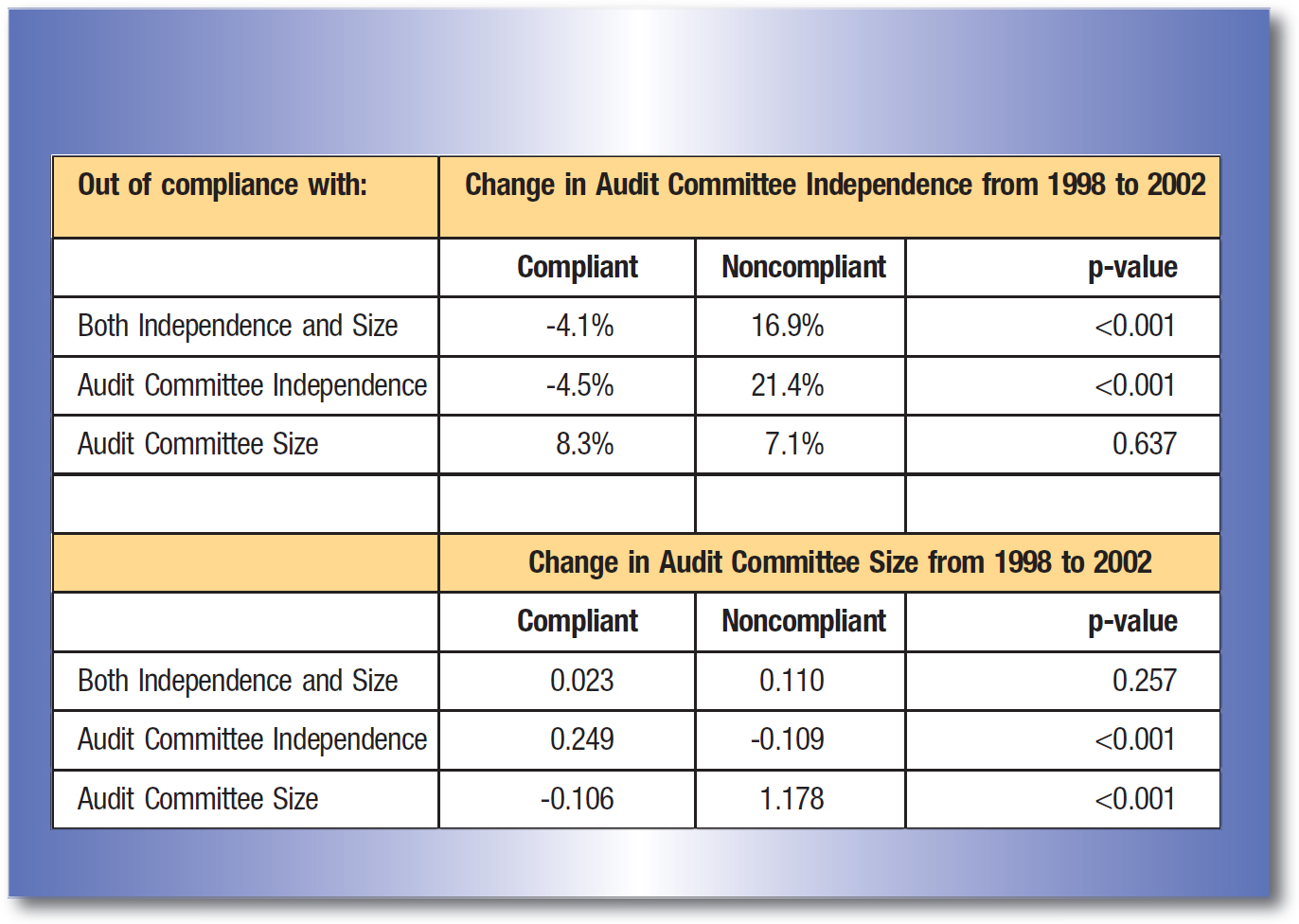 Out of compliance with:; Change in Audit Committee Independence from 1998 to 2002 Compliant; Noncompliant; p-value Both Independence and Size; -4.1%; 16.9%; <0.001 Audit Committee Independence; -4.5%; 21.4%; <0.001 Audit Committee Size; 8.3%; 7.1%; 0.637 Change in Audit Committee Size from 1998 to 2002 Compliant; Noncompliant; p-value Both Independence and Size; 0.023; 0.110; 0.257 Audit Committee Independence; 0.249; -0.109; <0.001 Audit Committee Size; -0.106; 1.178;<0.001