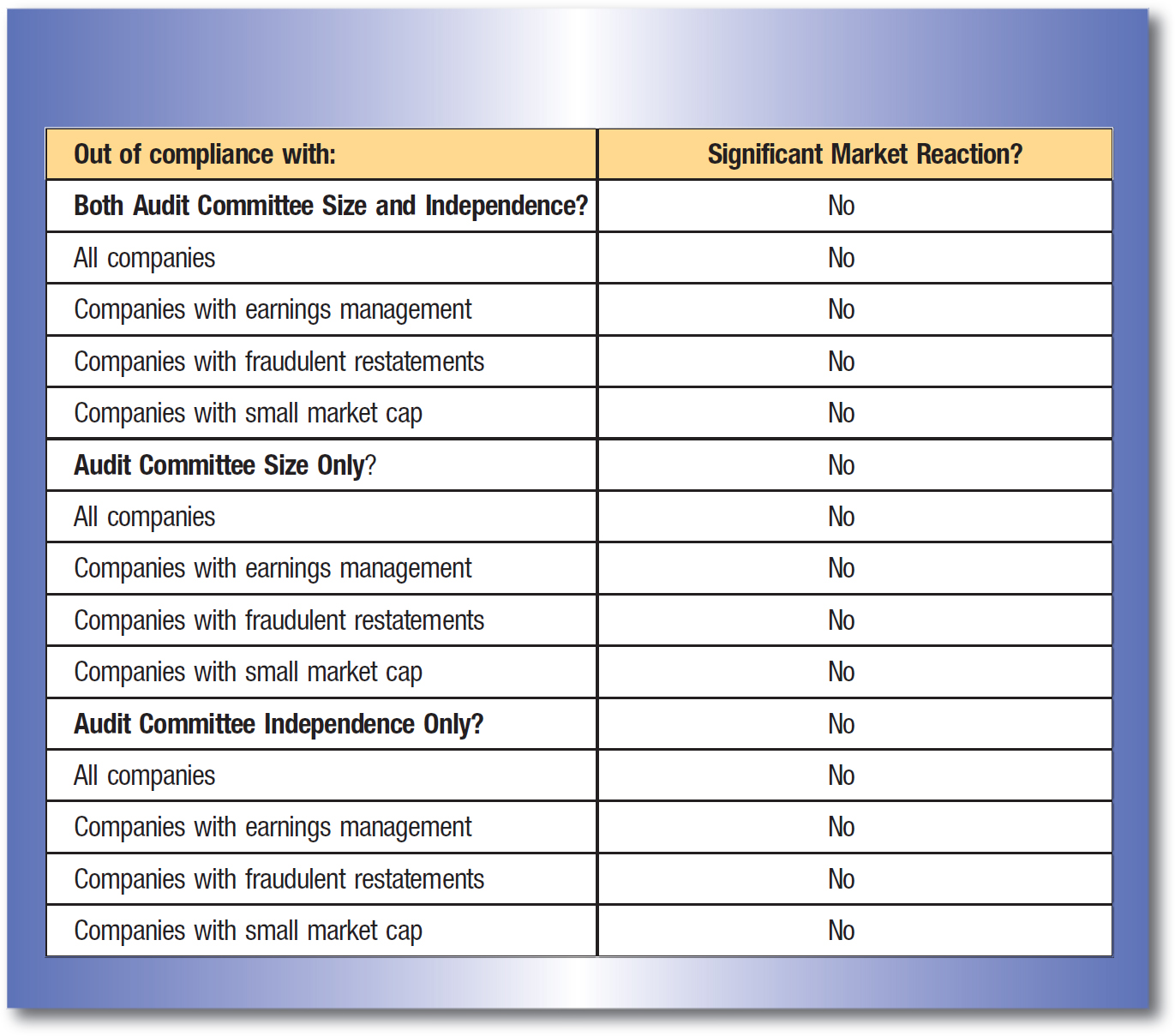 Out of compliance with:; Significant Market Reaction? Both Audit Committee Size and Independence?; No All companies; No Companies with earnings management; No Companies with fraudulent restatements; No Companies with small market cap; No Audit Committee Size Only?; No All companies; No Companies with earnings management; No Companies with fraudulent restatements; No Companies with small market cap; No Audit Committee Independence Only?; No All companies; No Companies with earnings management; No Companies with fraudulent restatements; No Companies with small market cap; No