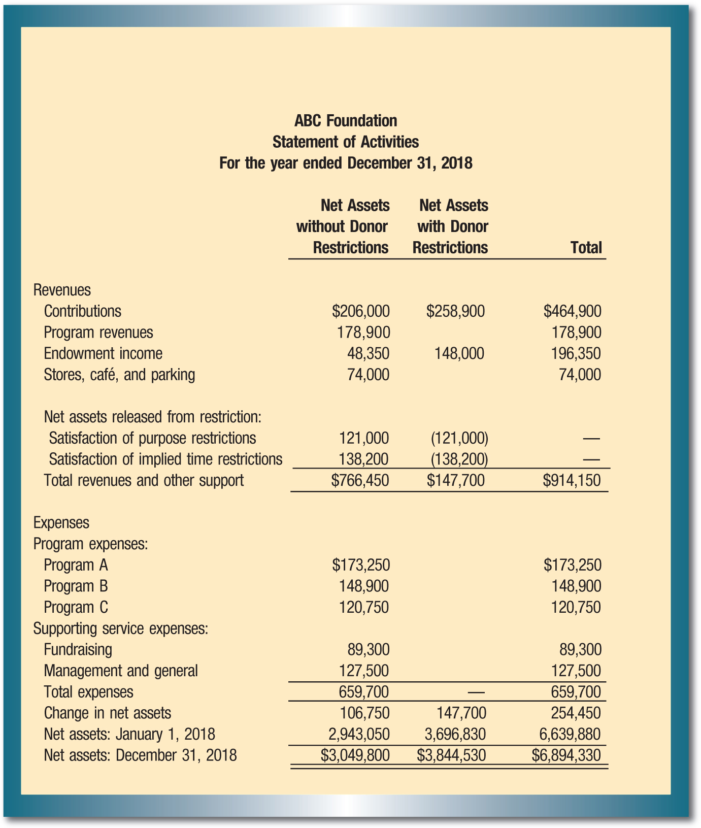 ABC Foundation Statement of Activities For the year ended December 31, 2018 Net Assets with Donor Restrictions; Net Assets without Donor Restrictions; Total Revenues Contributions; $206,000; $258,900; $464,900; Program revenues; 178,900; 178,900 Endowment income; 48,350; 148,000; 196,350 Stores, café, and parking; 74,000; 74,000 Net assets released from restriction: Satisfaction of purpose restrictions; 121,000; (121,000); — Satisfaction of implied time restrictions; 138,200; (138,200); — Total revenues and other support; $766,450; $147,700; $914,150 Expenses Program expenses: Program A; $173,250; $173,250 Program B; 148,900; 148,900 Program C; 120,750; 120,750 Supporting service expenses: Fundraising; 89,300; 89,300 Management and general; 127,500; 127,500 Total expenses; 659,700; —; 659,700 Change in net assets; 106,750; 147,700; 254,450 Net assets: January 1, 2018; 2,943,050; 3,696,830; 6,639,880 Net assets: December 31, 2018; $3,049,800; $3,844,530; $6,894,330