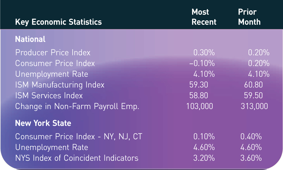 Key Economic Statistics; Most Recent; Prior Month National Producer Price Index; 0.30%; 0.20% Consumer Price Index; −0.10%; 0.20% Unemployment Rate; 4.10%; 4.10% ISM Manufacturing Index; 59.30; 60.80 ISM Services Index; 58.80; 59.50 Change in Non-Farm Payroll Emp.; 103,000; 313,000 New York State Consumer Price Index - NY, NJ, CT; 0.10%; 0.40% Unemployment Rate; 4.60%; 4.60% NYS Index of Coincident Indicators; 3.20%; 3.60%