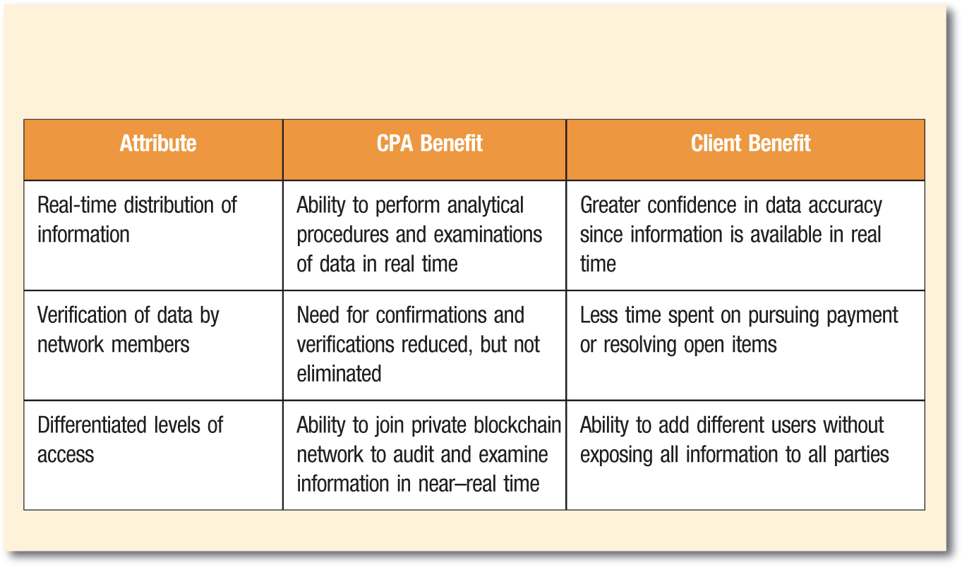 Attribute; CPA Benefit; Client Benefit Real-time distribution of information; Ability to perform analytical procedures and examinations of data in real time; Greater confidence in data accuracy since information is available in real time Verification of data by network members; Need for confirmations and verifications reduced, but not eliminated; Less time spent on pursuing payment or resolving open items Differentiated levels of access; Ability to join private blockchain network to audit and examine information in near–real time; Ability to add different users without exposing all information to all parties