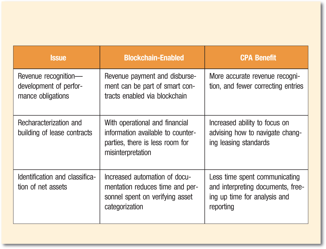 Issue; Blockchain-Enabled; CPA Benefit Revenue recognition—development of performance obligations; Revenue payment and disbursement can be part of smart contracts enabled via blockchain; More accurate revenue recognition, and fewer correcting entries Recharacterization and building of lease contracts; With operational and financial information available to counter-parties, there is less room for misinterpretation; Increased ability to focus on advising how to navigate changing leasing standards Identification and classification of net assets; Increased automation of documentation reduces time and personnel spent on verifying asset categorization; Less time spent communicating and interpreting documents, freeing up time for analysis and reporting