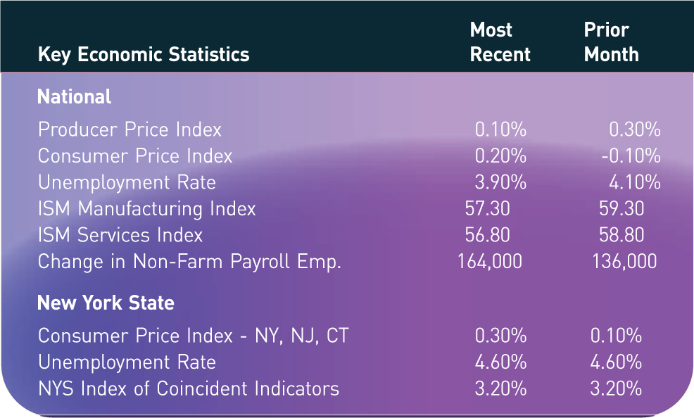 Key Economic Statistics; Most Recent; Prior Month National Producer Price Index; 0.10%; 0.30% Consumer Price Index; 0.20%; -0.10% Unemployment Rate; 3.90%; 4.10% ISM Manufacturing Index; 57.30; 59.30 ISM Services Index; 56.80; 58.80 Change in Non-Farm Payroll Emp.; 164,000; 136,000 New York State Consumer Price Index - NY, NJ, CT; 0.30%; 0.10% Unemployment Rate; 4.60%; 4.60% NYS Index of Coincident Indicators; 3.20%; 3.20%