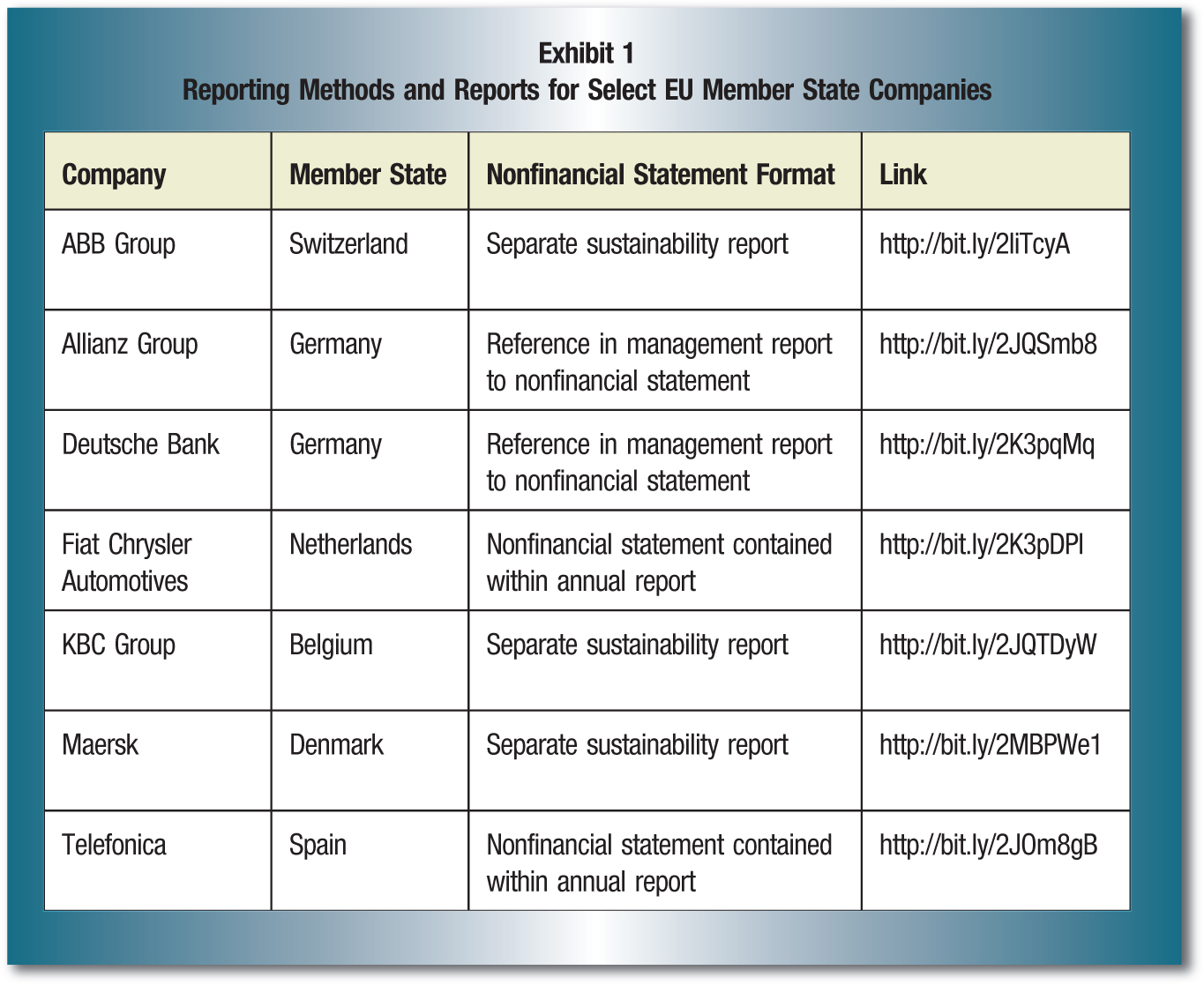 Company; Member State; Nonfinancial Statement Format; Link ABB Group; Switzerland; Separate sustainability report; http://bit.ly/2liTcyA Allianz Group; Germany; Reference in management report to nonfinancial statement; http://bit.ly/2JQSmb8 Deutsche Bank; Germany; Reference in management report to nonfinancial statement; http://bit.ly/2K3pqMq Fiat Chrysler Automotives; Netherlands; Nonfinancial statement contained within annual report; http://bit.ly/2K3pDPI KBC Group; Belgium; Separate sustainability report; http://bit.ly/2JQTDyW Maersk; Denmark; Separate sustainability report; http://bit.ly/2MBPWe1 Telefonica; Spain; Nonfinancial statement contained within annual report; http://bit.ly/2JOm8gB