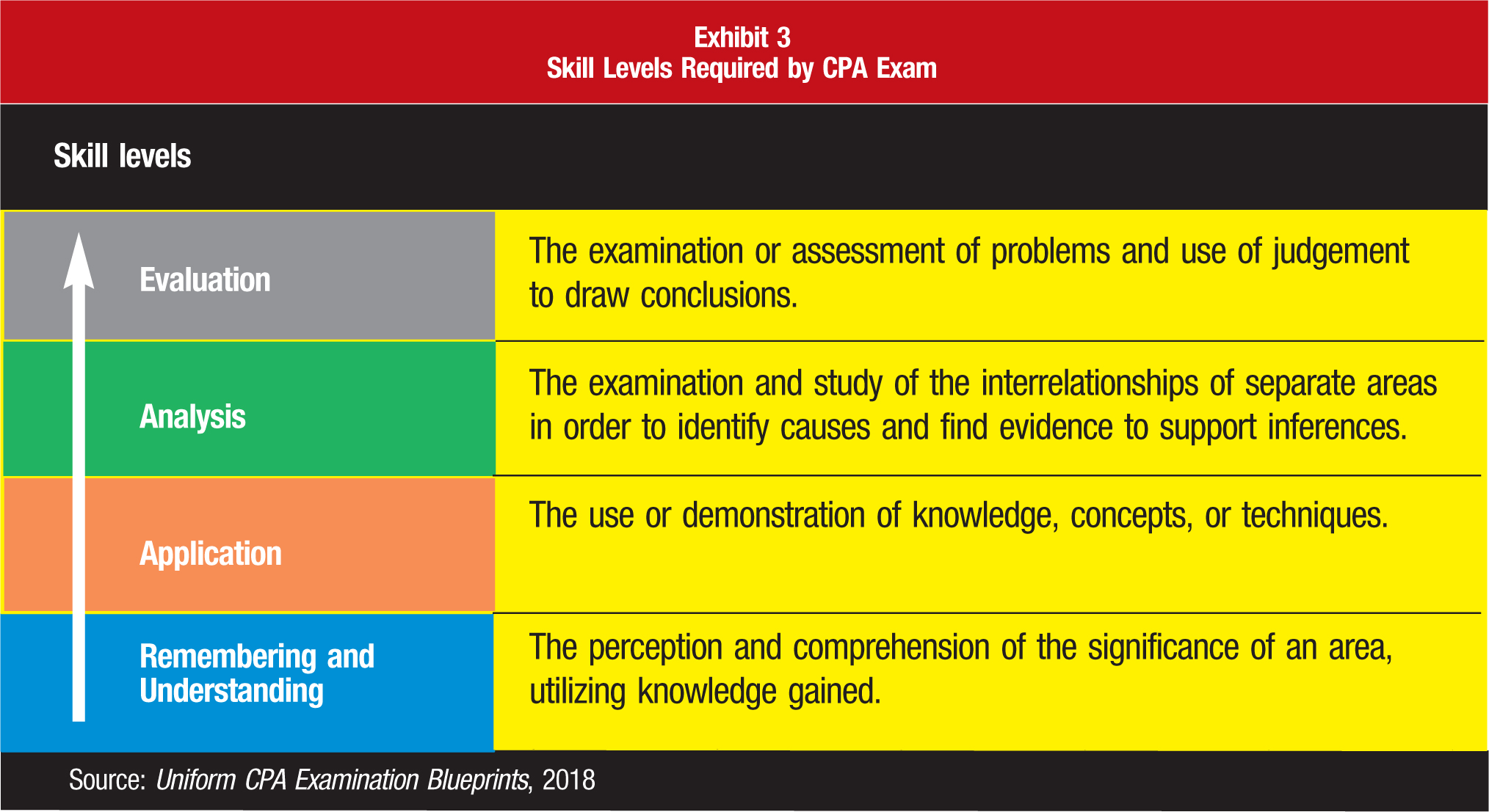 Skill levels Evaluation; The examination or assessment of problems and use of judgement to draw conclusions. Analysis; The examination and study of the interrelationships of separate areas in order to identify causes and find evidence to support inferences. Application; The use or demonstration of knowledge, concepts, or techniques. Remembering and Understanding; The perception and comprehension of the significance of an area, utilizing knowledge gained. Source: Uniform CPA Examination Blueprints, 2018