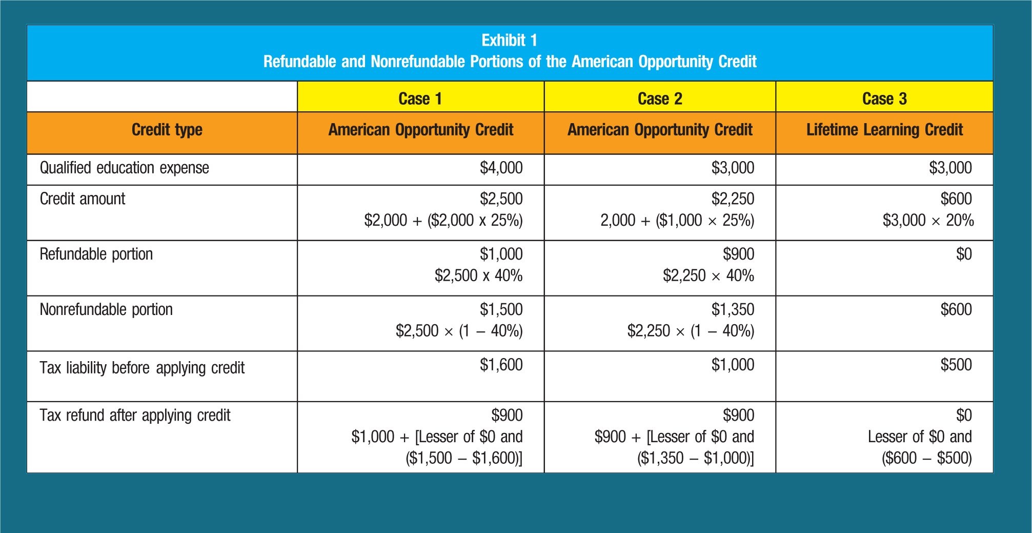 Case 1; Case 2; Case 3 Credit type; American Opportunity Credit; American Opportunity Credit; Lifetime Learning Credit Qualified education expense; $4,000; $3,000; $3,000 Credit amount; $2,500; $2,000 + ($2,000 x 25%); $2,250; 2,000 + ($1,000 × 25%); $600; $3,000 × 20% Refundable portion; $1,000; $2,500 x 40%; $900; $2,250 × 40%; $0 Nonrefundable portion; $1,500; $2,500 × (1 − 40%); $1,350; $2,250 × (1 − 40%); $600 Tax liability before applying credit; $1,600; $1,000; $500 Tax refund after applying credit; $900; $1,000 + [Lesser of $0 and ($1,500 − $1,600)]; $900; $900 + [Lesser of $0 and ($1,350 − $1,000)]; $0; Lesser of $0 and ($600 − $500)