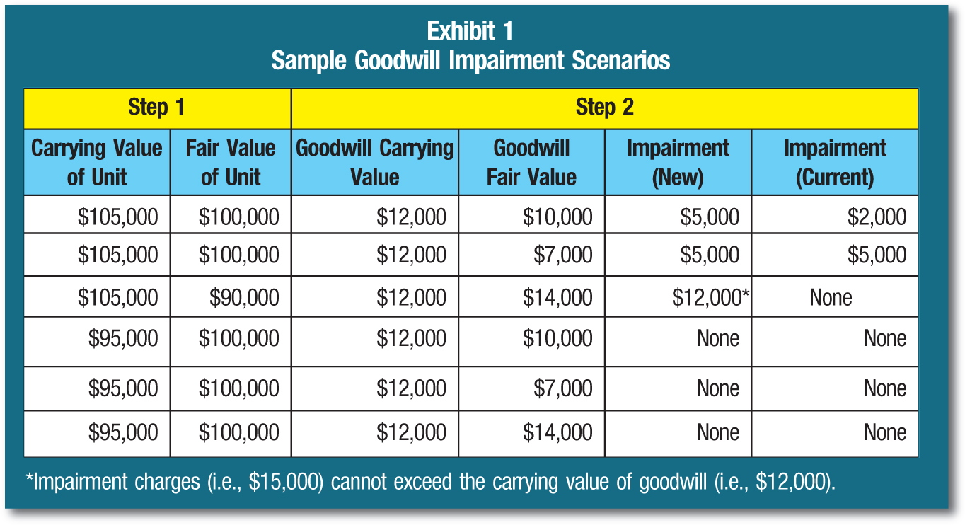 Step 1; Step 2 Carrying Value of Unit; Fair Value of Unit; Goodwill Carrying Value; Goodwill Fair Value; Impairment (New); Impairment (Current) $105,000; $100,000; $12,000; $10,000; $5,000; $2,000 $105,000; $100,000; $12,000; $7,000; $5,000; $5,000 $105,000; $90,000; $12,000; $14,000; $12,000*; None $95,000; $100,000; $12,000; $10,000; None; None $95,000; $100,000; $12,000; $7,000; None; None $95,000; $100,000; $12,000; $14,000; None; None *Impairment charges (i.e., $15,000) cannot exceed the carrying value of goodwill (i.e., $12,000).