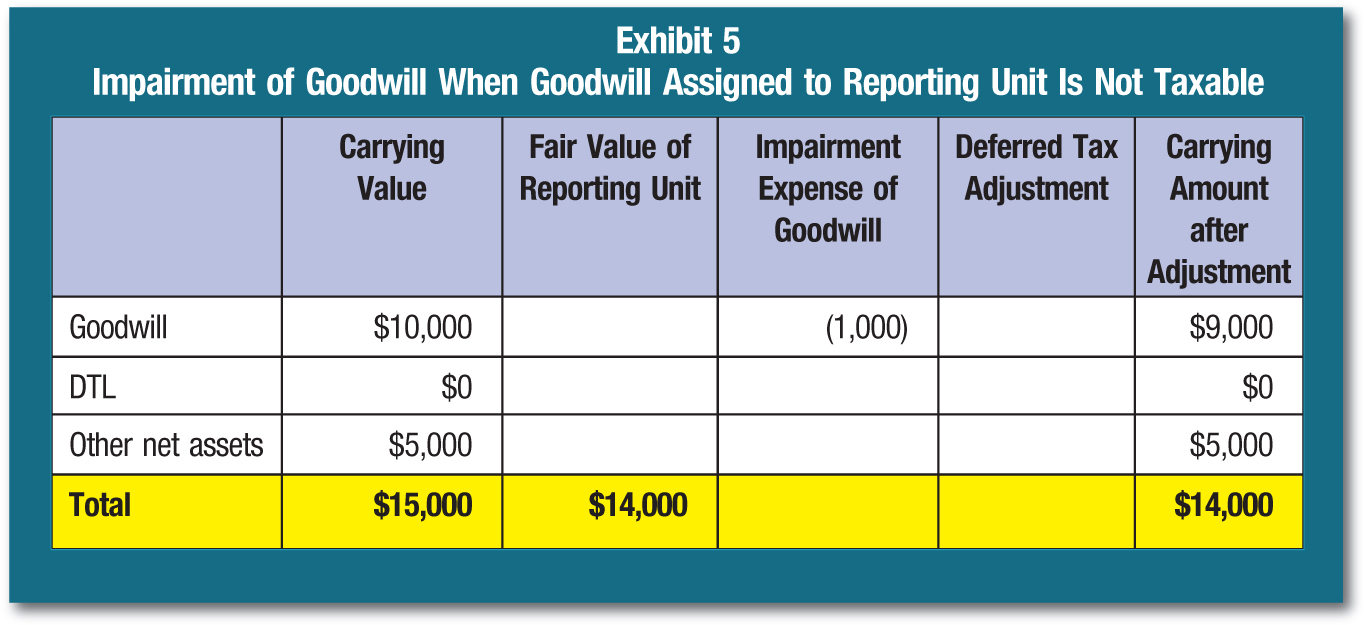 Carrying Value; Fair Value of Reporting Unit; Impairment Expense of Goodwill; Deferred Tax Adjustment; Carrying Amount after Adjustment Goodwill; $10,000; (1,000); $9,000 DTL; $0; $0 Other net assets; $5,000; $5,000 Total; $15,000; $14,000; $14,000