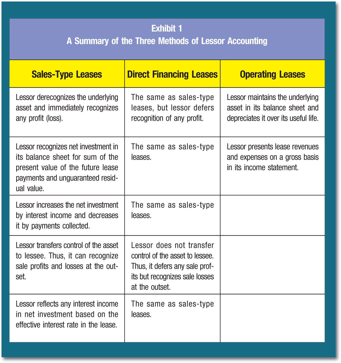 Sales-Type Leases; Direct Financing Leases; Operating Leases Lessorderecognizes the underlying asset and immediately recognizes any profit (loss).; The same as sales-type leases, but lessor defers recognition of any profit.; Lessor maintains the underlying asset in its balance sheet and depreciates it over its useful life. Lessorrecognizes net investment in its balance sheet for sum of the present value of the future lease payments and unguaranteed residual value.; The same as sales-type leases.; Lessor presents lease revenues and expenses on a gross basis in its income statement. Lessorincreases the net investment by interest income and decreases it by payments collected.; The same as sales-type leases. Lessortransfers control of the asset to lessee. Thus, it can recognize sale profits and losses at the outset.; Lessor does not transfer control of the asset to lessee. Thus, it defers any sale profits but recognizes sale losses at the outset. Lessorreflects any interest income in net investment based on the effective interest rate in the lease.; The same as sales-type leases.