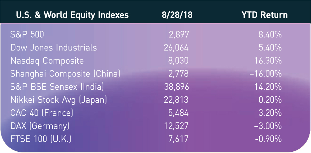 U.S. & World Equity Indexes; 8/28/18; YTD Return S&P 500; 2,897; 8.40% Dow Jones Industrials; 26,064; 5.40% Nasdaq Composite; 8,030; 16.30% Shanghai Composite (China); 2,778; −16.00% S&P BSE Sensex (India); 38,896; 14.20% Nikkei Stock Avg (Japan); 22,813; 0.20% CAC 40 (France); 5,484; 3.20% DAX (Germany); 12,527; −3.00% FTSE 100 (U.K.); 7,617; -0.90%