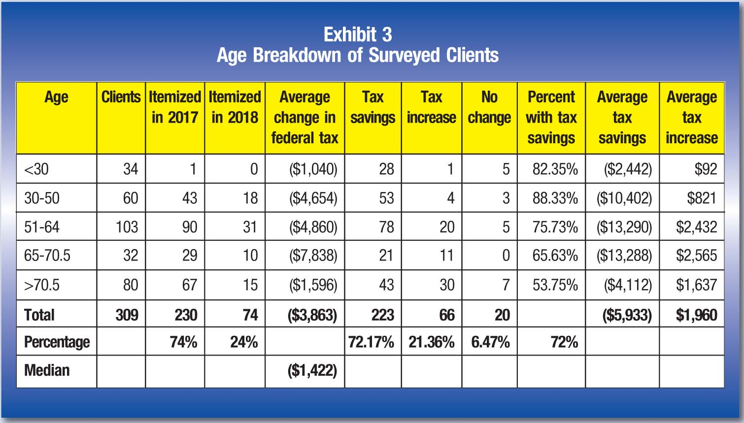 Age; Clients; Itemized in 2017; Itemized in 2018; Average change in federal tax; Tax savings; Tax increase; No change; Percent with tax savings; Average tax savings; Average tax increase <30; 34; 1; 0; ($1,040); 28; 1; 5; 82.35%; ($2,442); $92 30-50; 60; 43; 18; ($4,654); 53; 4; 3; 88.33%; ($10,402); $821 51-64; 103; 90; 31; ($4,860); 78; 20; 5; 75.73%; ($13,290); $2,432 65-70.5; 32; 29; 10; ($7,838); 21; 11; 0; 65.63%; ($13,288); $2,565 >70.5; 80; 67; 15; ($1,596); 43; 30; 7; 53.75%; ($4,112); $1,637 Total; 309; 230; 74; ($3,863); 223; 66; 20; ($5,933); $1,960 Percentage; 74%; 24%; 72.17%; 21.36%; 6.47%; 72% Median; ($1,422)