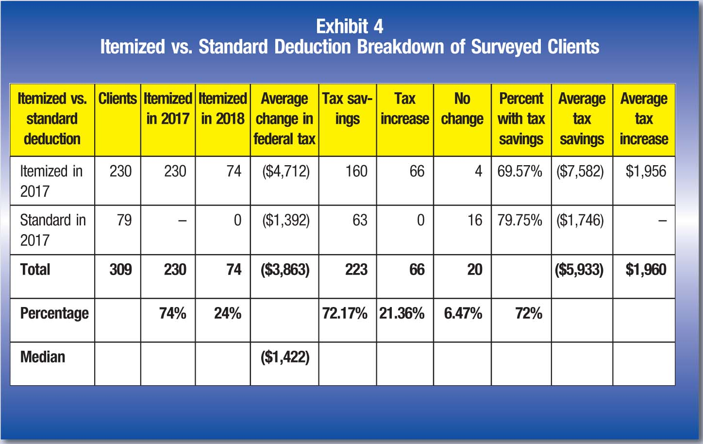 Itemized vs. standard deduction; Clients; Itemized in 2017; Itemized in 2018; Average change in federal tax; Tax savings; Tax increase; No change; Percent with tax savings; Average tax savings; Average tax increase Itemized in 2017; 230; 230; 74; ($4,712); 160; 66; 4; 69.57%; ($7,582); $1,956 Standard in 2017; 79; –; 0; ($1,392); 63; 0; 16; 79.75%;;($1,746); – Total; 309; 230; 74; ($3,863); 223; 66; 20; ($5,933); $1,960 Percentage; 74%; 24%; 72.17%; 21.36%; 6.47%; 72% Median; ($1,422)