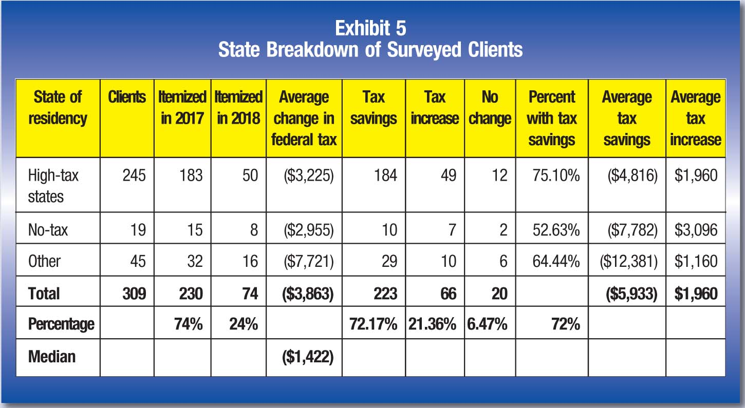State of residency; Clients; Itemized in 2017; Itemized in 2018; Average change in federal tax; Tax savings; Tax increase; No change; Percent with tax savings; Average tax savings; Average tax increase High-tax states; 245; 183; 50; ($3,225); 184; 49; 12; 75.10%; ($4,816); $1,960 No-tax; 19; 15; 8; ($2,955); 10; 7; 2; 52.63%; ($7,782); $3,096 Other; 45; 32; 16; ($7,721); 29; 10; 6; 64.44%; ($12,381); $1,160 Total; 309; 230; 74; ($3,863); 223; 66; 20; ($5,933); $1,960 Percentage; 74%; 24%; 72.17%; 21.36%; 6.47%; 72% Median; ($1,422)