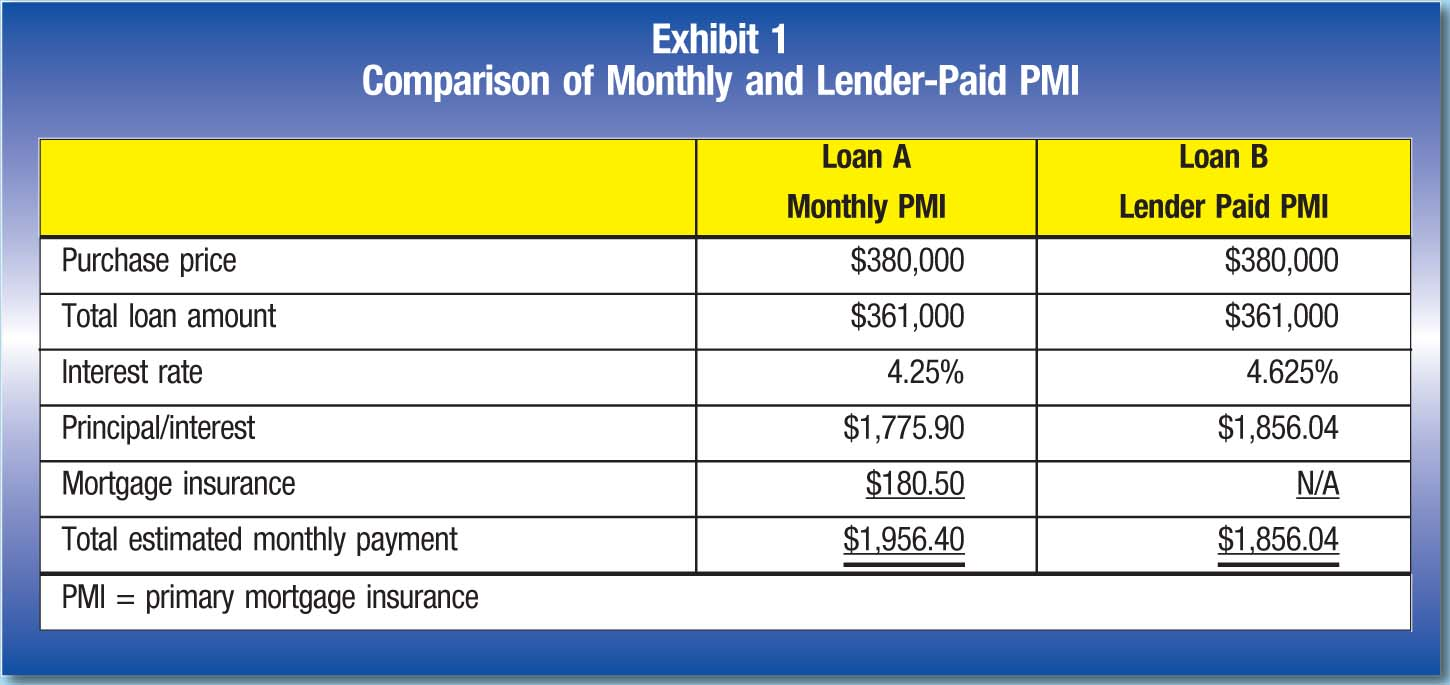 Loan A Monthly PMI; Loan B Lender Paid PMI Purchase price; $380,000; $380,000 Total loan amount; $361,000; $361,000 Interest rate; 4.25%; 4.625% Principal/interest; $1,775.90; $1,856.04 Mortgage insurance; $180.50; N/A Total estimated monthly payment; $1,956.40; $1,856.04 PMI = primary mortgage insurance