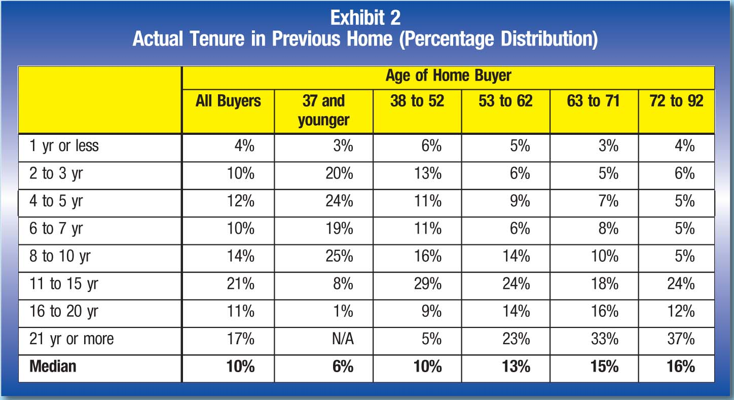 Age of Home Buyer; All Buyers; 37 and younger; 38 to 52; 53 to 62; 63 to 71; 72 to 92 1 yr or less; 4%; 3%; 6%; 5%; 3%; 4% 2 to 3 yr; 10%; 20%; 13%; 6%; 5%; 6% 4 to 5 yr; 12%; 24%; 11%; 9%; 7%; 5% 6 to 7 yr; 10%; 19%; 11%; 6%; 8%; 5% 8 to 10 yr; 14%; 25%; 16%; 14%; 10%; 5% 11 to 15 yr; 21%; 8%; 29%; 24%; 18%; 24% 16 to 20 yr; 11%; 1%; 9%; 14%; 16%; 12% 21 yr or more; 17%; N/A 5%; 23%; 33%; 37% Median; 10%; 6%; 10%; 13%; 15%; 16%