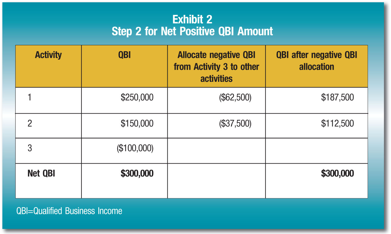 Activity; QBI; Allocate negative QBI from Activity 3 to other activities; QBI after negative QBI allocation 1; $250,000; ($62,500); $187,500 2; $150,000; ($37,500); $112,500 3; ($100,000) Net QBI; $300,000; $300,000 QBI =Qualified Business Income