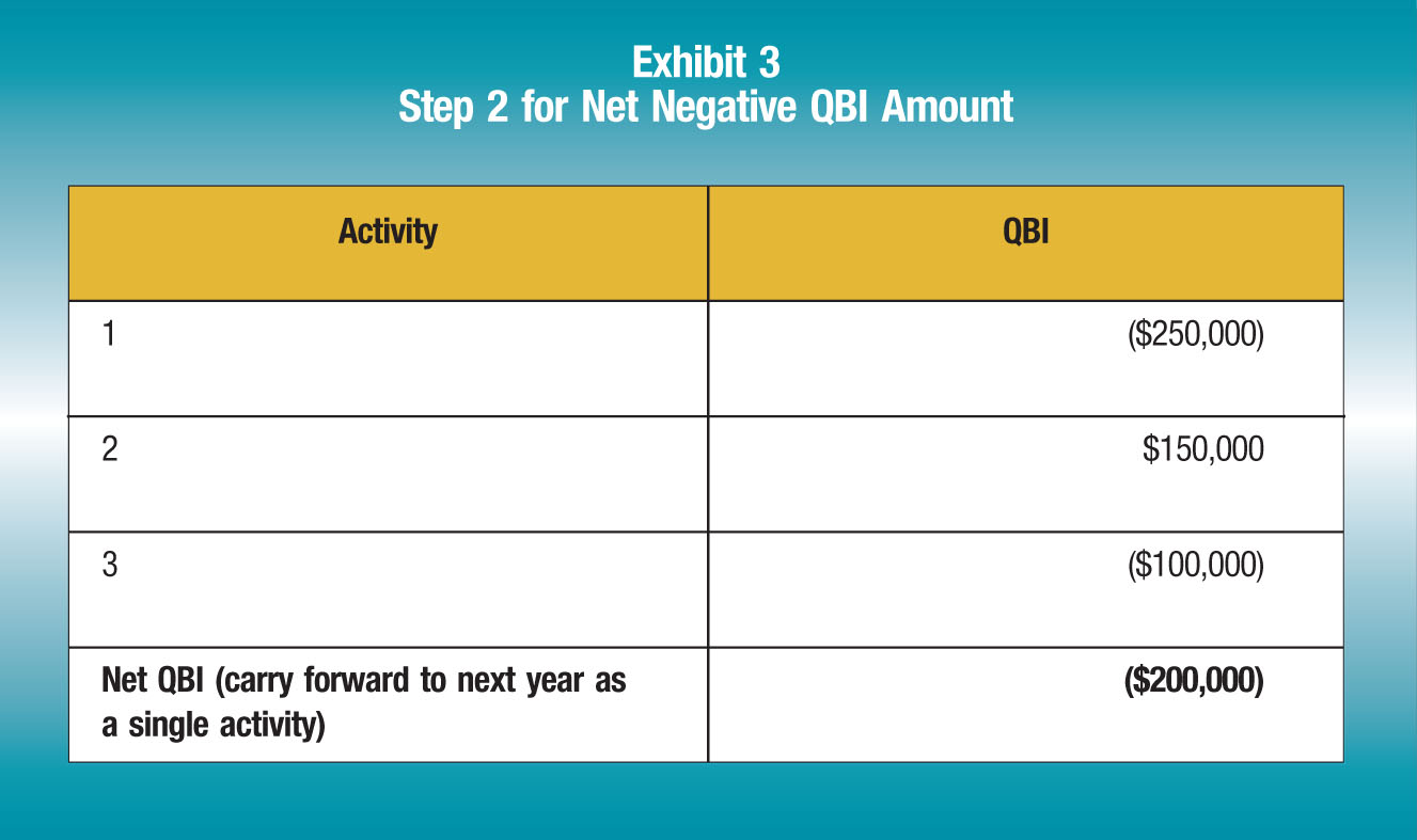 Activity; QBI 1; ($250,000) 2; $150,000 3; ($100,000) Net QBI (carry forward to next year as a single activity); ($200,000)