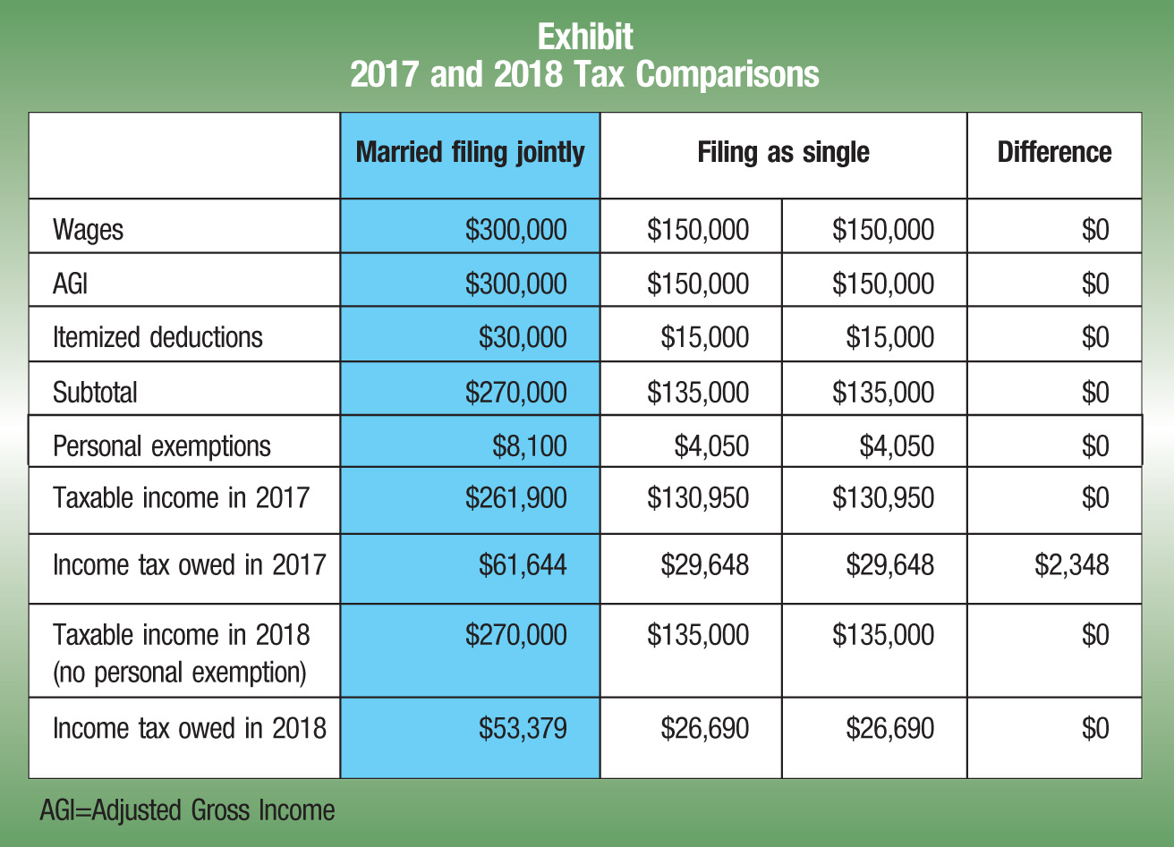 Married filing jointly; Filing as single; Difference Wages; $300,000; $150,000; $150,000; $0 AGI; $300,000; $150,000; $150,000; $0 Itemized deductions; $30,000; $15,000; $15,000; $0 Subtotal; $270,000; $135,000; $135,000; $0 Personal exemptions; $8,100; $4,050; $4,050; $0 Taxable income in 2017; $261,900; $130,950; $130,950; $0 Income tax owed in 2017; $61,644; $29,648; $29,648; $2,348 Taxable income in 2018 (no personal exemption) $270,000; $135,000; $135,000; $0 Income tax owed in 2018; $53,379; $26,690; $26,690; $0 AGI =Adjusted Gross Income