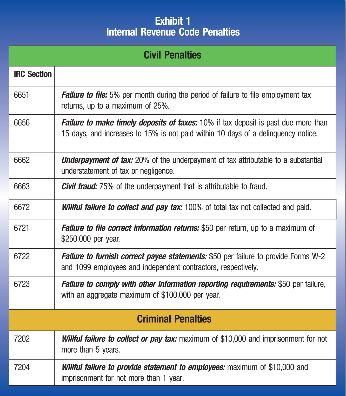 Civil Penalties IRC Section 6651; Failure to file: 5% per month during the period of failure to file employment tax returns, up to a maximum of 25%. 6656; Failure to make timely deposits of taxes: 10% if tax deposit is past due more than 15 days, and increases to 15% is not paid within 10 days of a delinquency notice. 6662; Underpayment of tax: 20% of the underpayment of tax attributable to a substantial understatement of tax or negligence. 6663; Civil fraud: 75% of the underpayment that is attributable to fraud. 6672; Willful failure to collect and pay tax: 100% of total tax not collected and paid. 6721; Failure to file correct information returns: $50 per return, up to a maximum of $250,000 per year. 6722; Failure to furnish correct payee statements: $50 per failure to provide Forms W-2 and 1099 employees and independent contractors, respectively. 6723; Failure to comply with other information reporting requirements: $50 per failure, with an aggregate maximum of $100,000 per year. Criminal Penalties 7202; Willful failure to collect or pay tax: maximum of $10,000 and imprisonment for not more than 5 years. 7204; Willful failure to provide statement to employees: maximum of $10,000 and imprisonment for not more than 1 year.